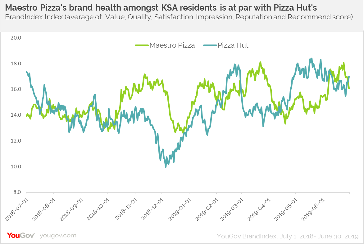 maestro Index vs Pizza Hut Index score