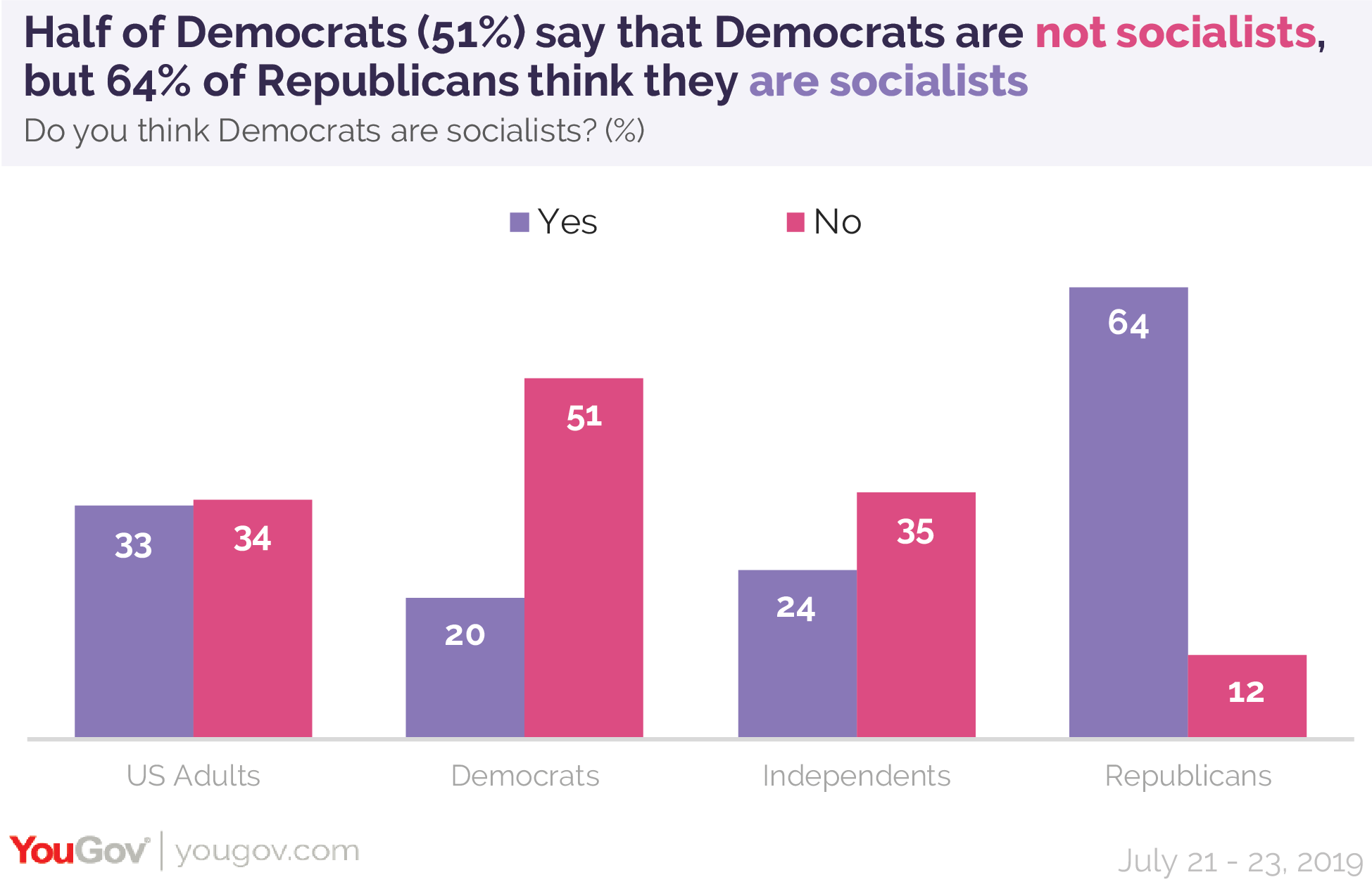 Half of Democrats say that Democrats are not socialists, but 64% of Republicans think they are socialists