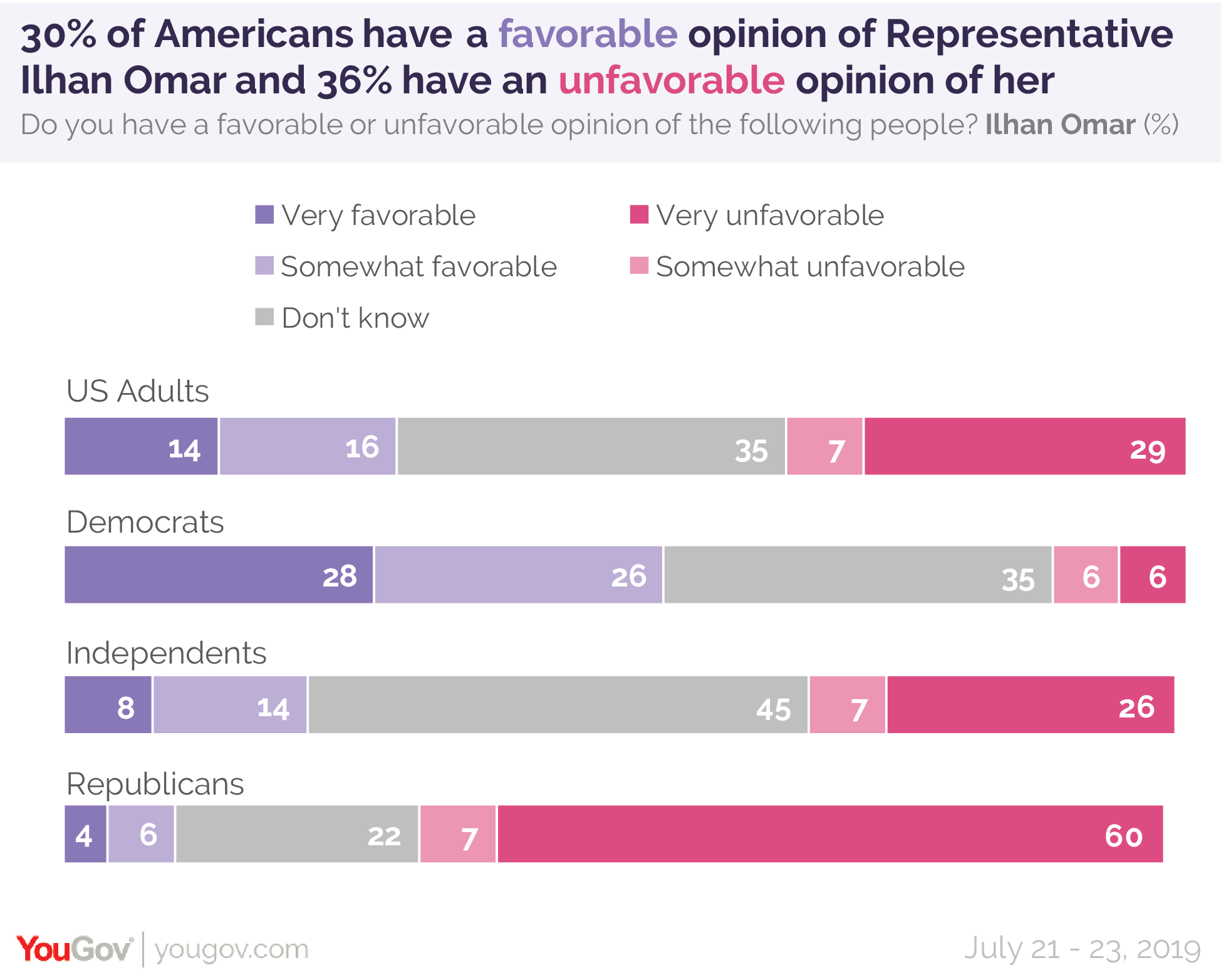 30% of Americans have a favorable opinion of Representative Ilhan Omar and 36% have an unfavorable opinion of her