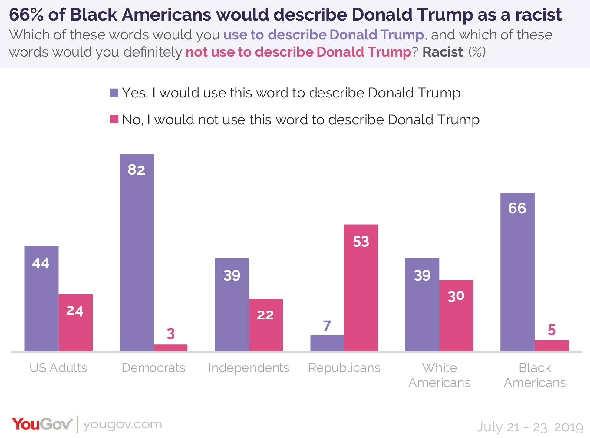 66% of Black Americans would describe President Donald Trump as a racist