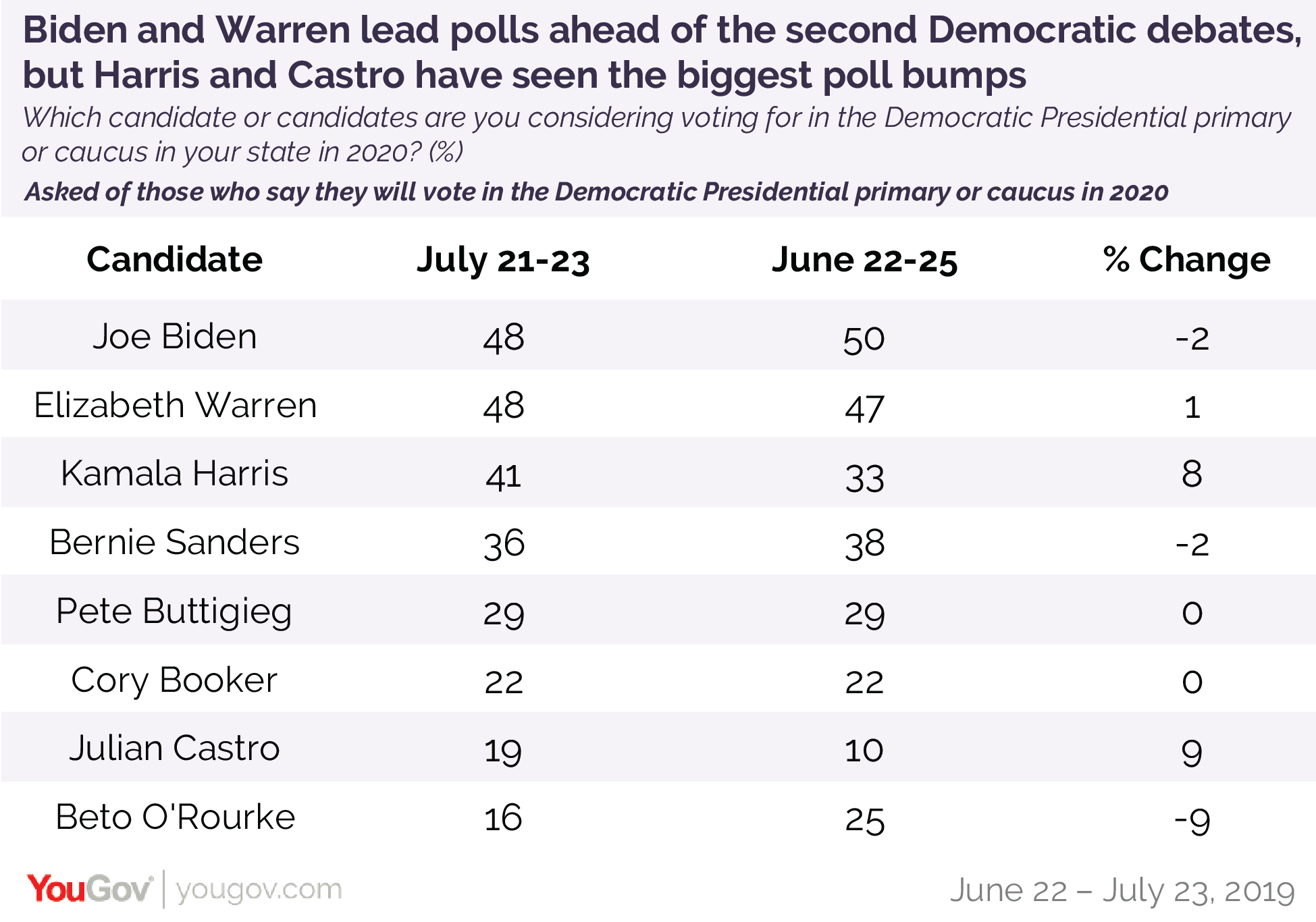 Biden and Warren lead polls ahead of the second Democratic debates, but Harris and Castro have seen the biggest overall poll bumps