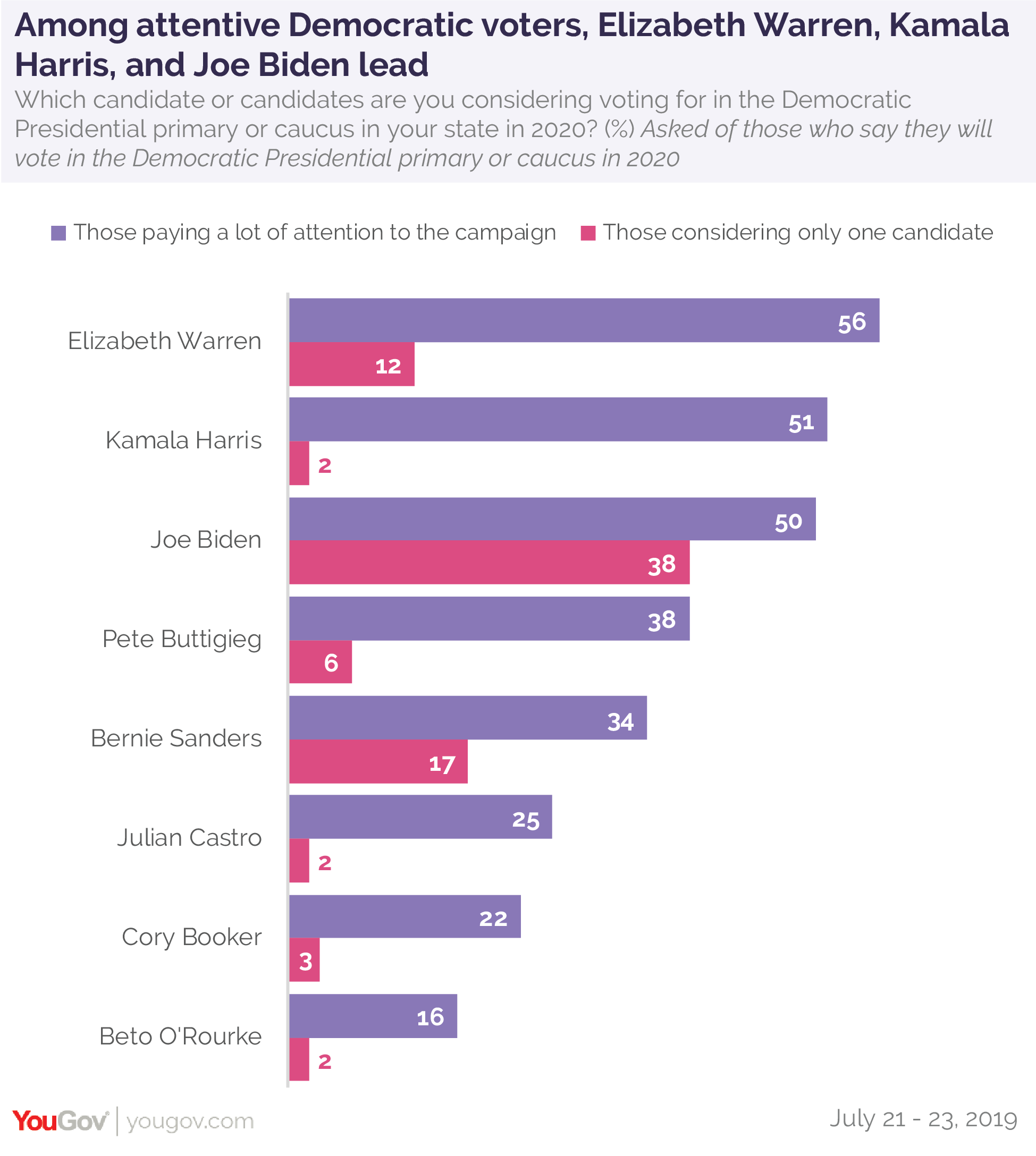 Among attentive Democratic voters, Elizabeth Warren, Kamala Harris, and Joe Biden lead