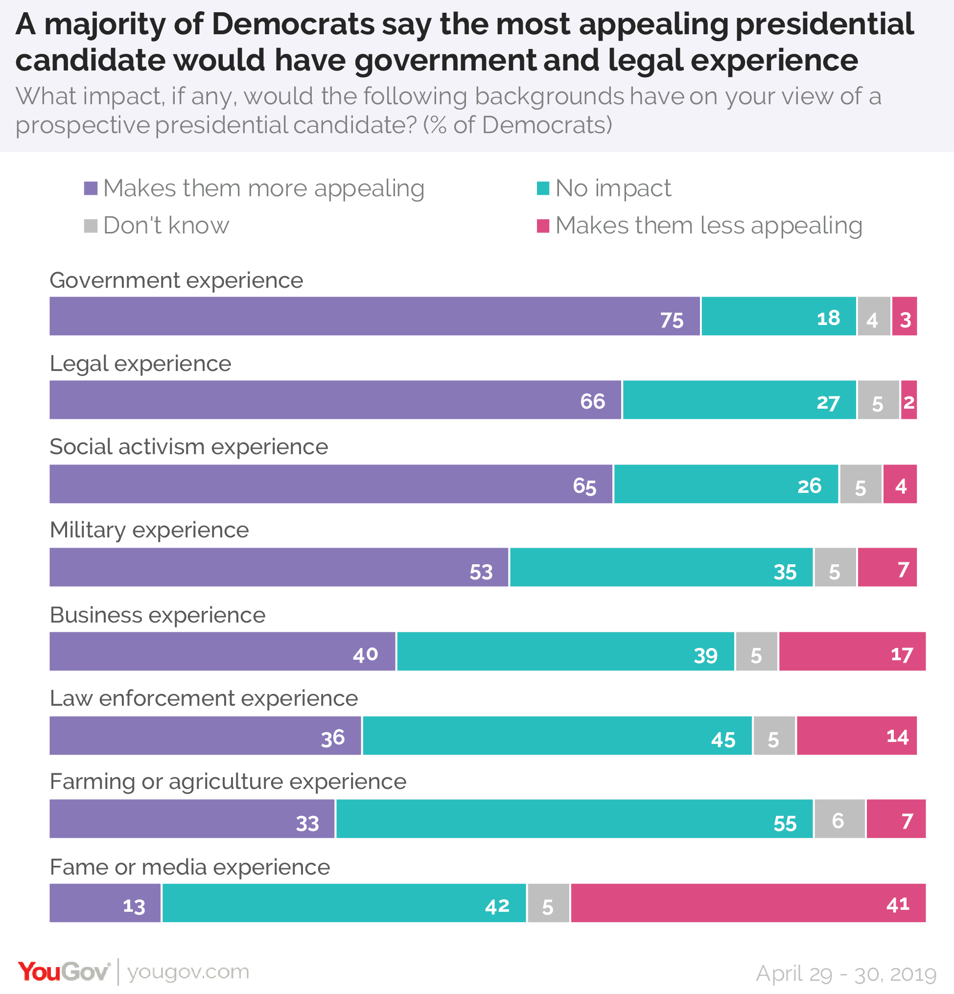 A majority of Democrats say the most appealing presidential candidate would have government and legal experience, as well as social activism experience