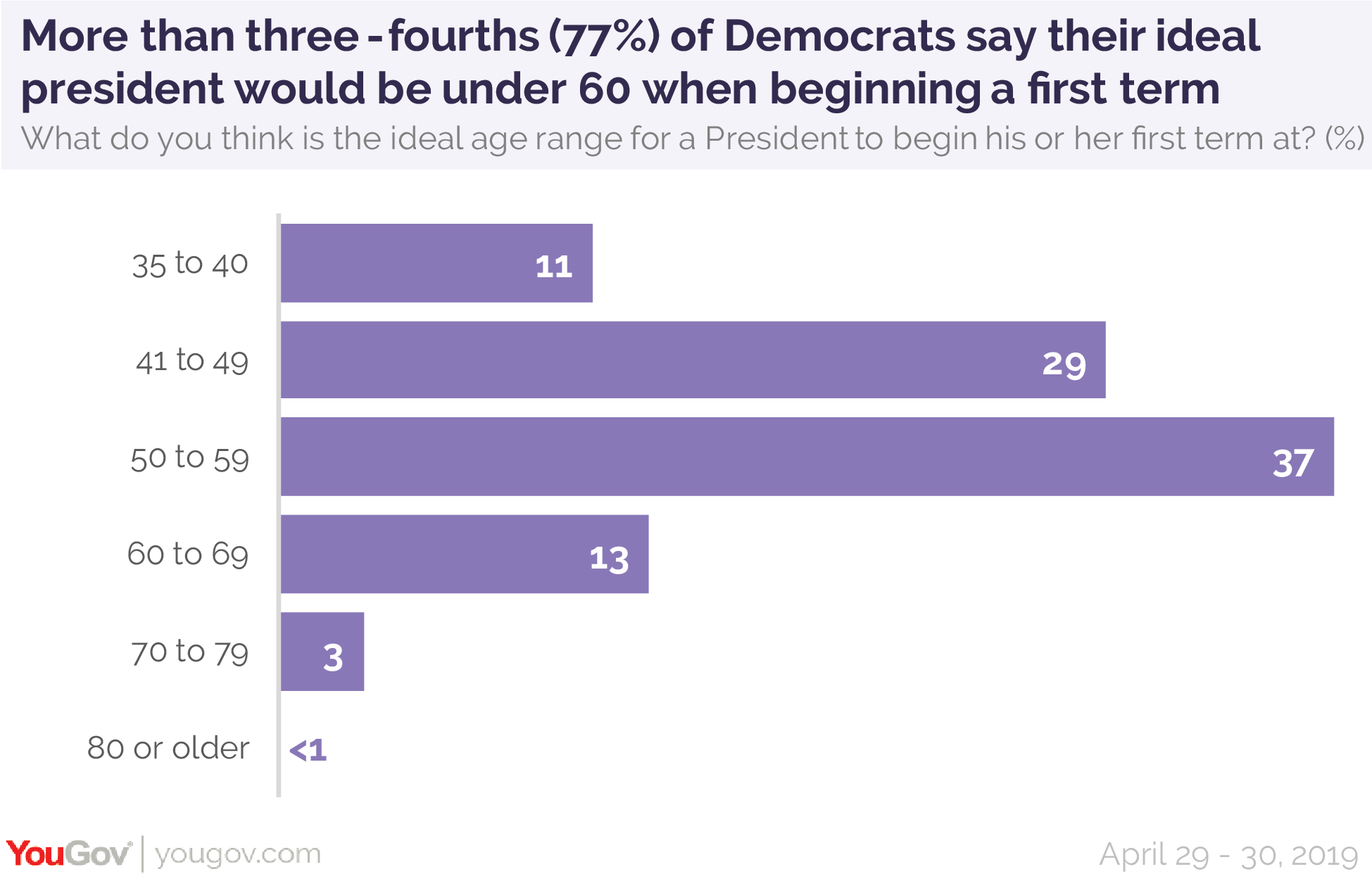 More than three-fourths (77%) of Democrats say their ideal president would be under 60 when beginning a first presidential term