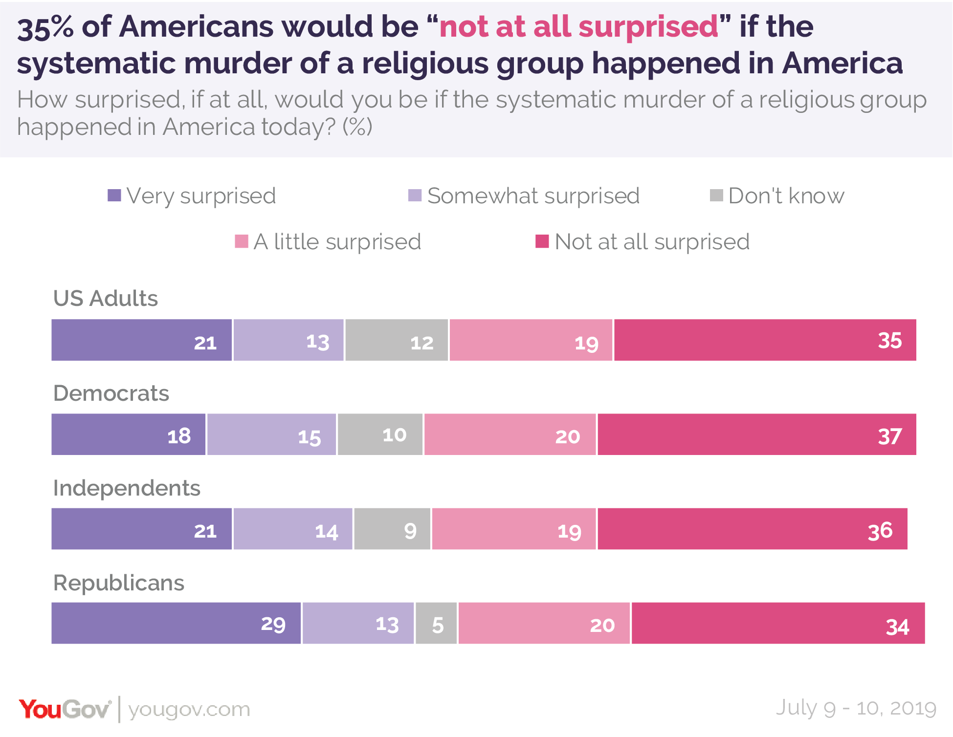 "35% of Americans would be ""not at all surprised"" if the systematic murder of a religious group happened in America today"