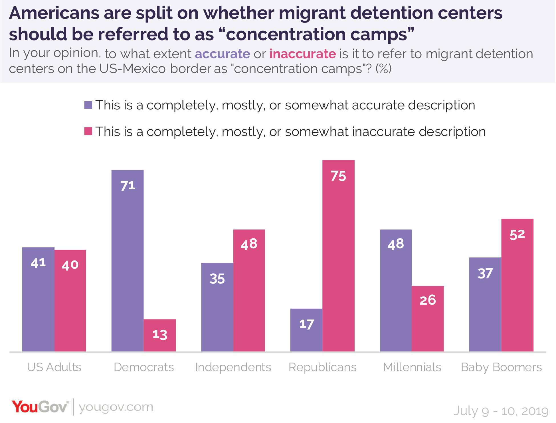 Americans are split on whether migrant detention centers should be referred to as concentration camps