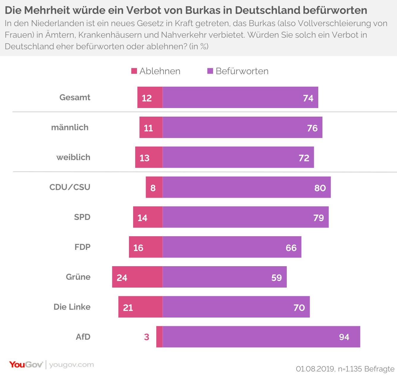 Mehrheit für Burka-Verbot