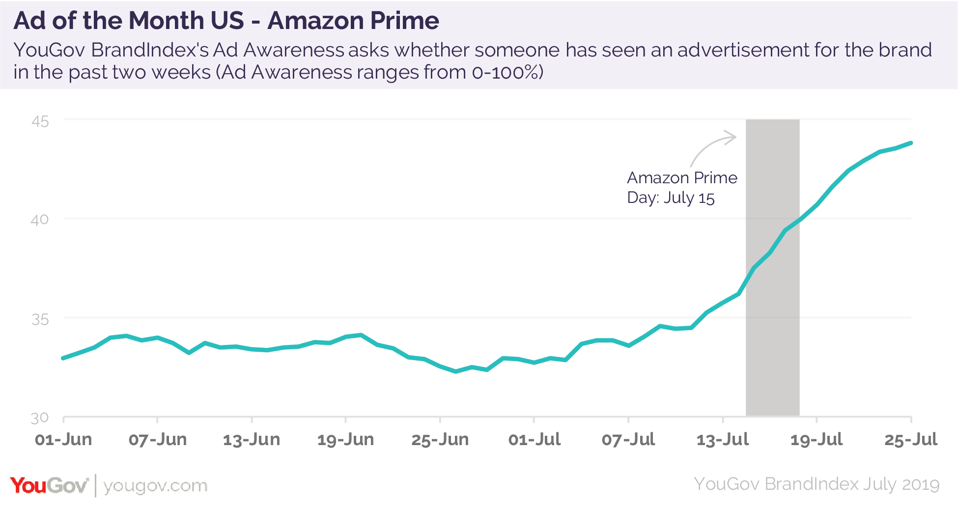 Ad of the Month: Amazon Prime