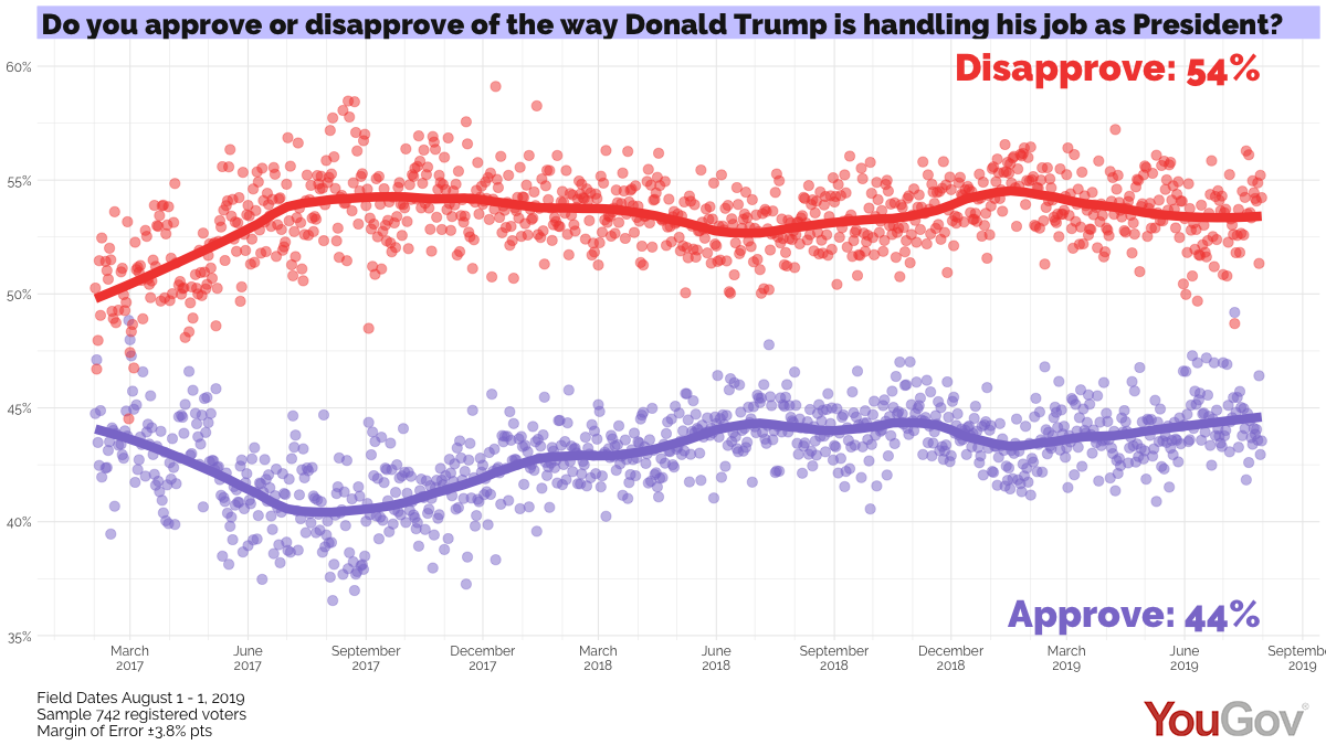 President Trump daily job approval for July 31, 2019 | YouGov