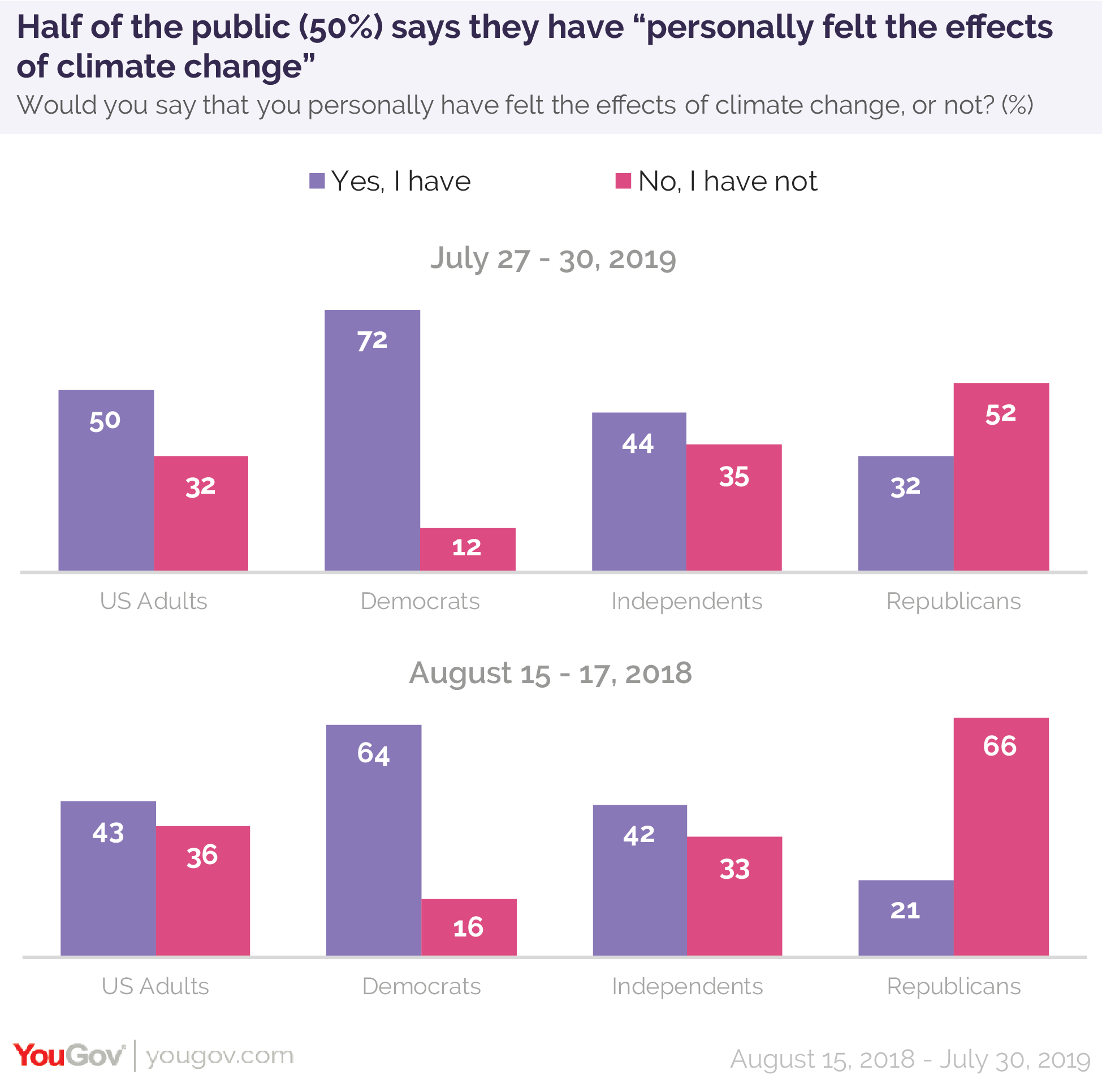 Half of the public says they have personally felt the effects of climate change