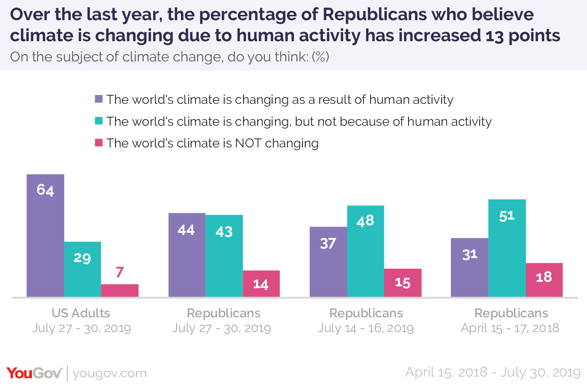 Over the last year, the percentage of Republicans who believe the world's climate is changing due to human activity has increased 13 points