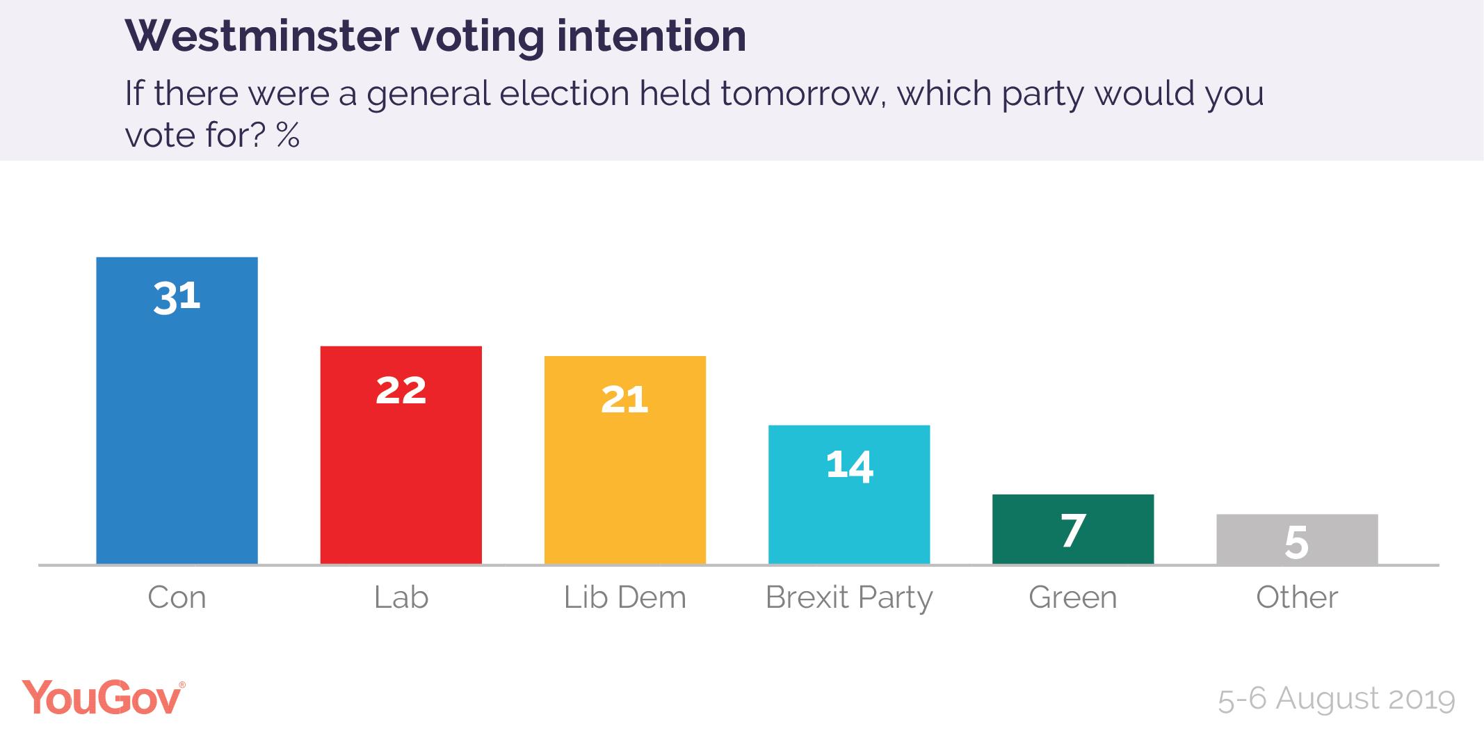 Voting Intention: Con 31%, Lab 22%, Lib Dem 21%, Brex 14% (5-6 Aug) | YouGov