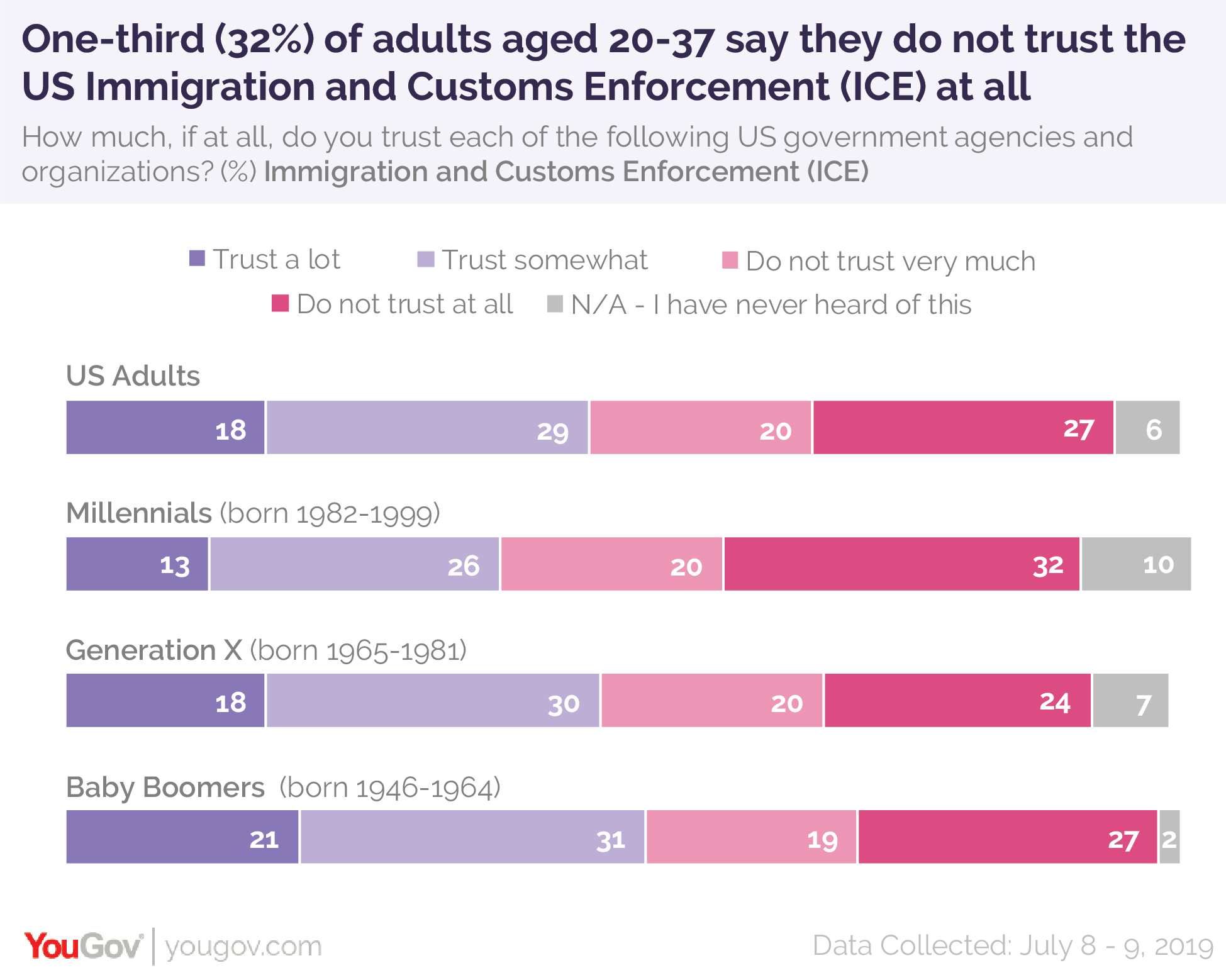 One-third of adults ages 20-37 say they do not trust the US Immigration and Customs Enforcement (ICE) at all