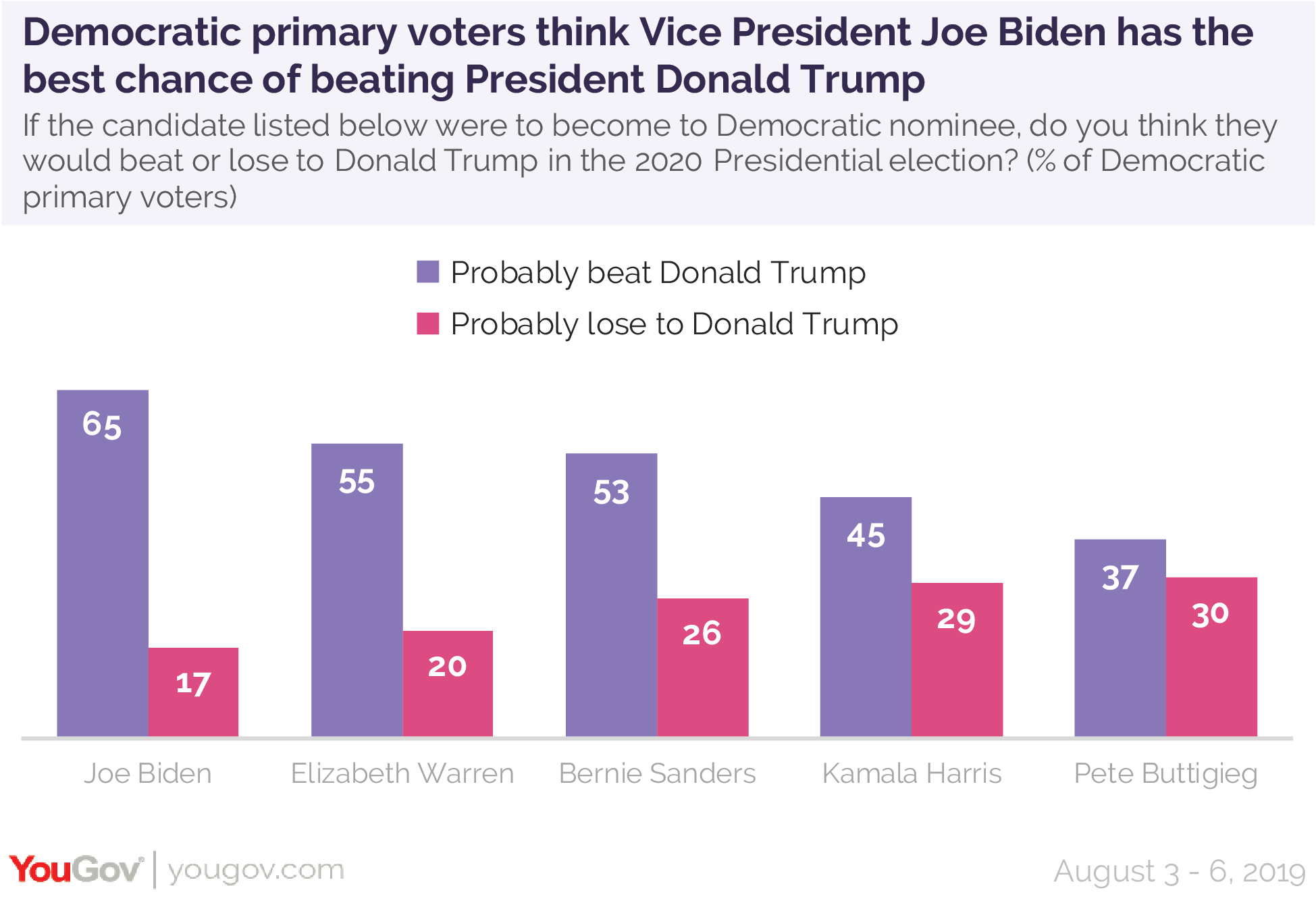 Democratic primary voters think Vice President Joe Biden has the best chance of beating President Donald Trump