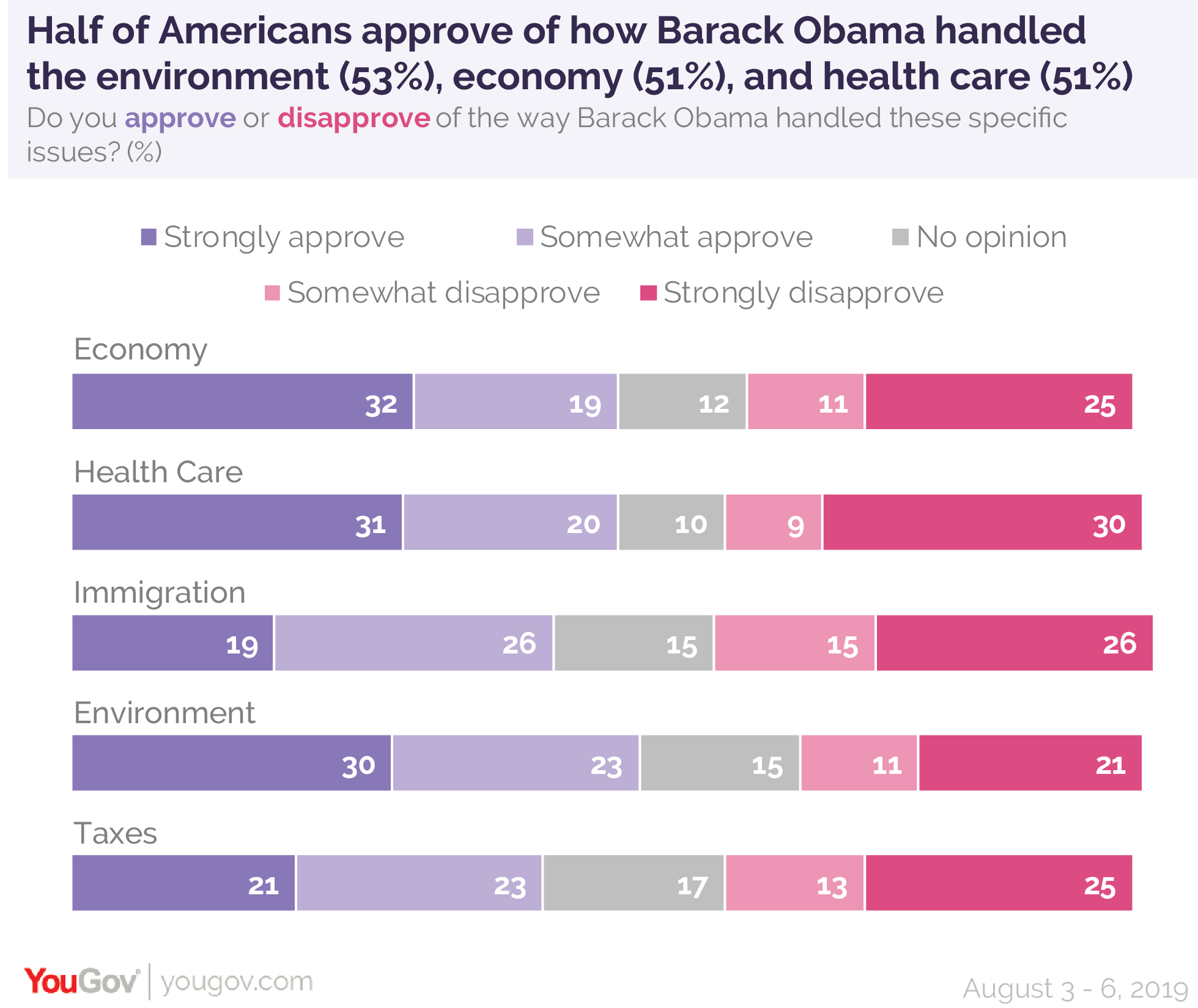 Half of Americans approve of how Barack Obama handled the environment, economy, and healthcare during his presidency