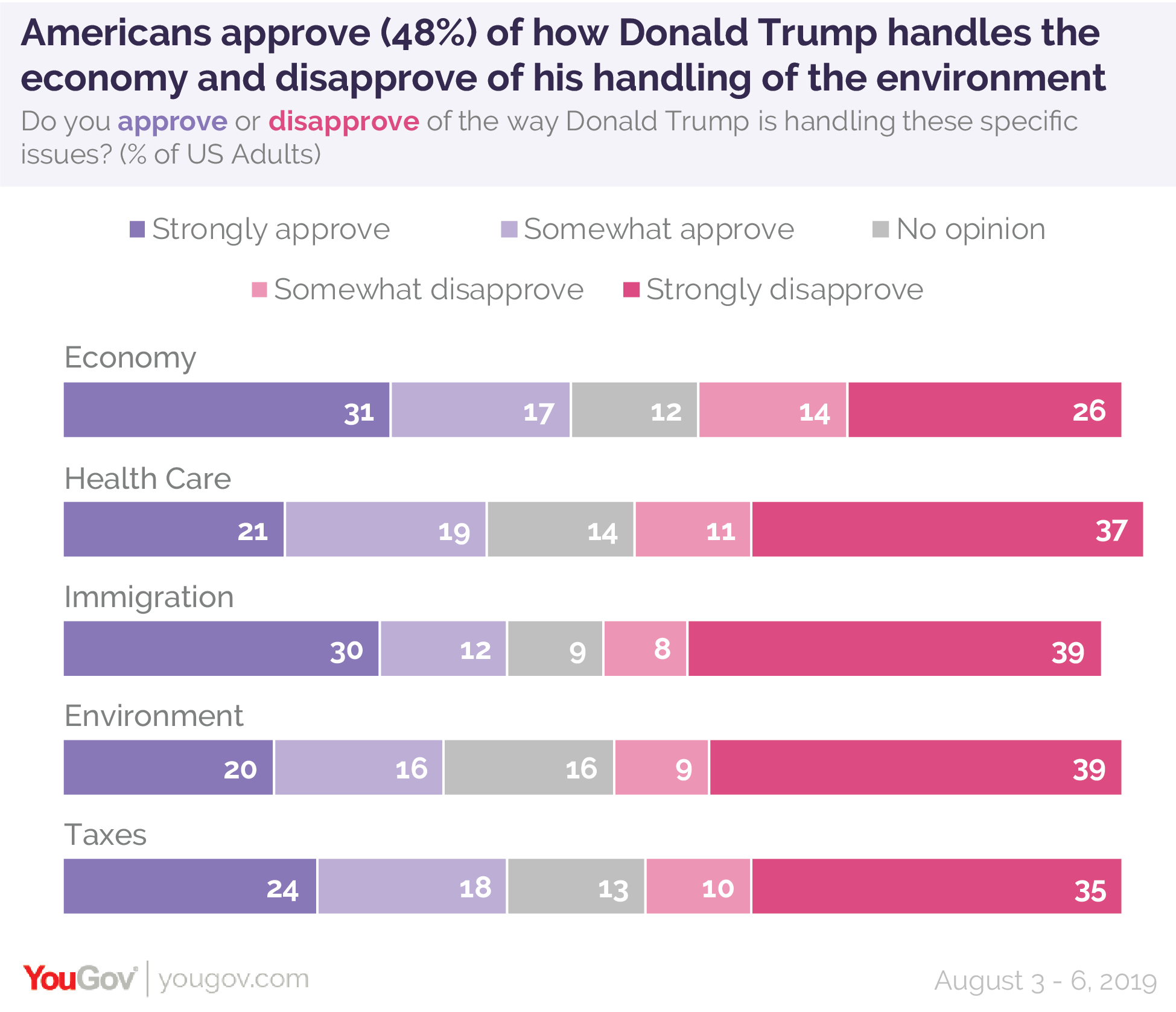 Americans approve of how Donald Trump handles the economy but disapproves of his handling of the environment