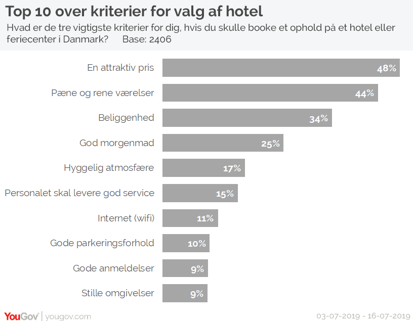 Top 10 over kriterier for valg af hotel