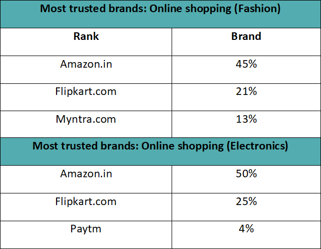 Most trusted online brands