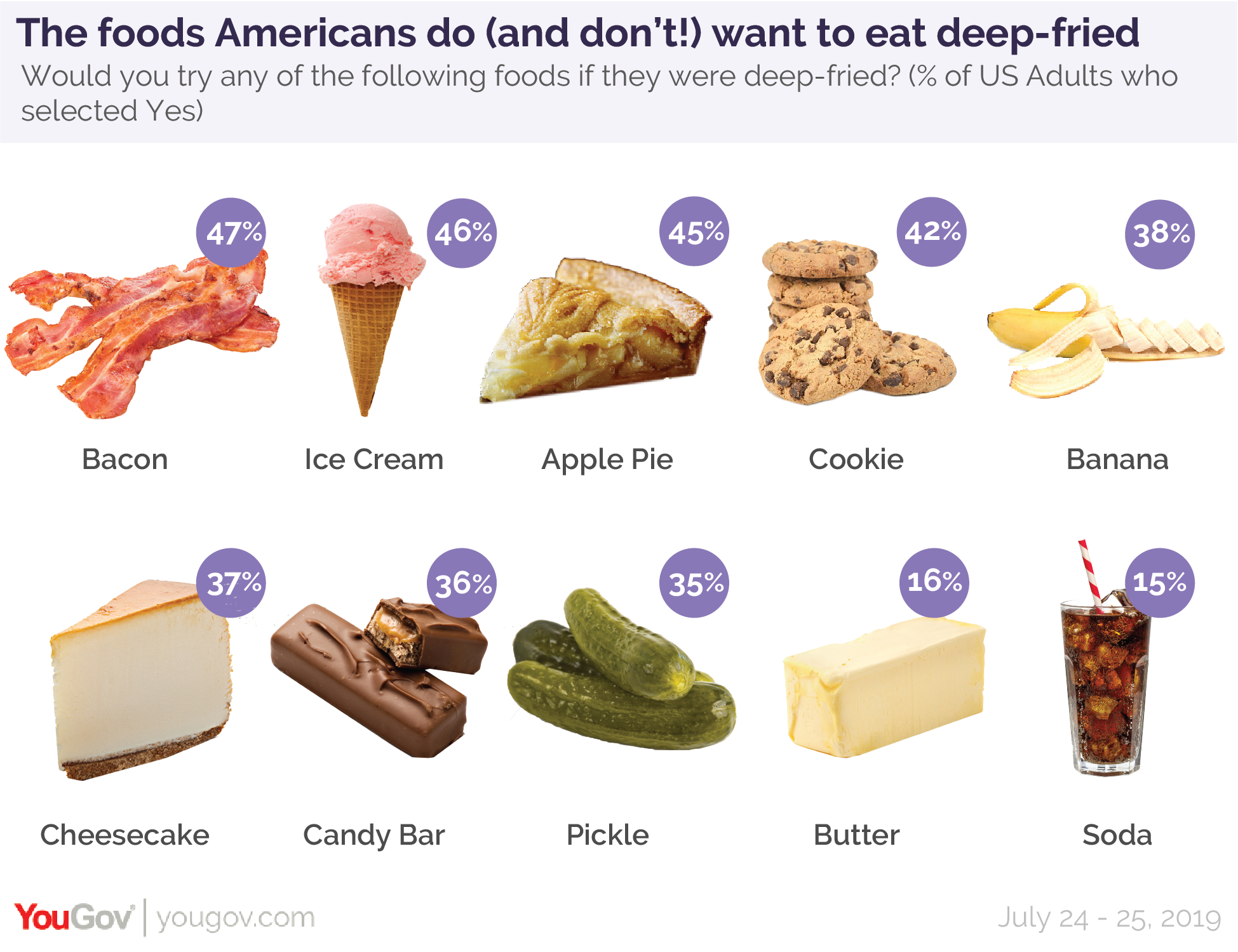 The foods Americans do and don't want to eat deep fried