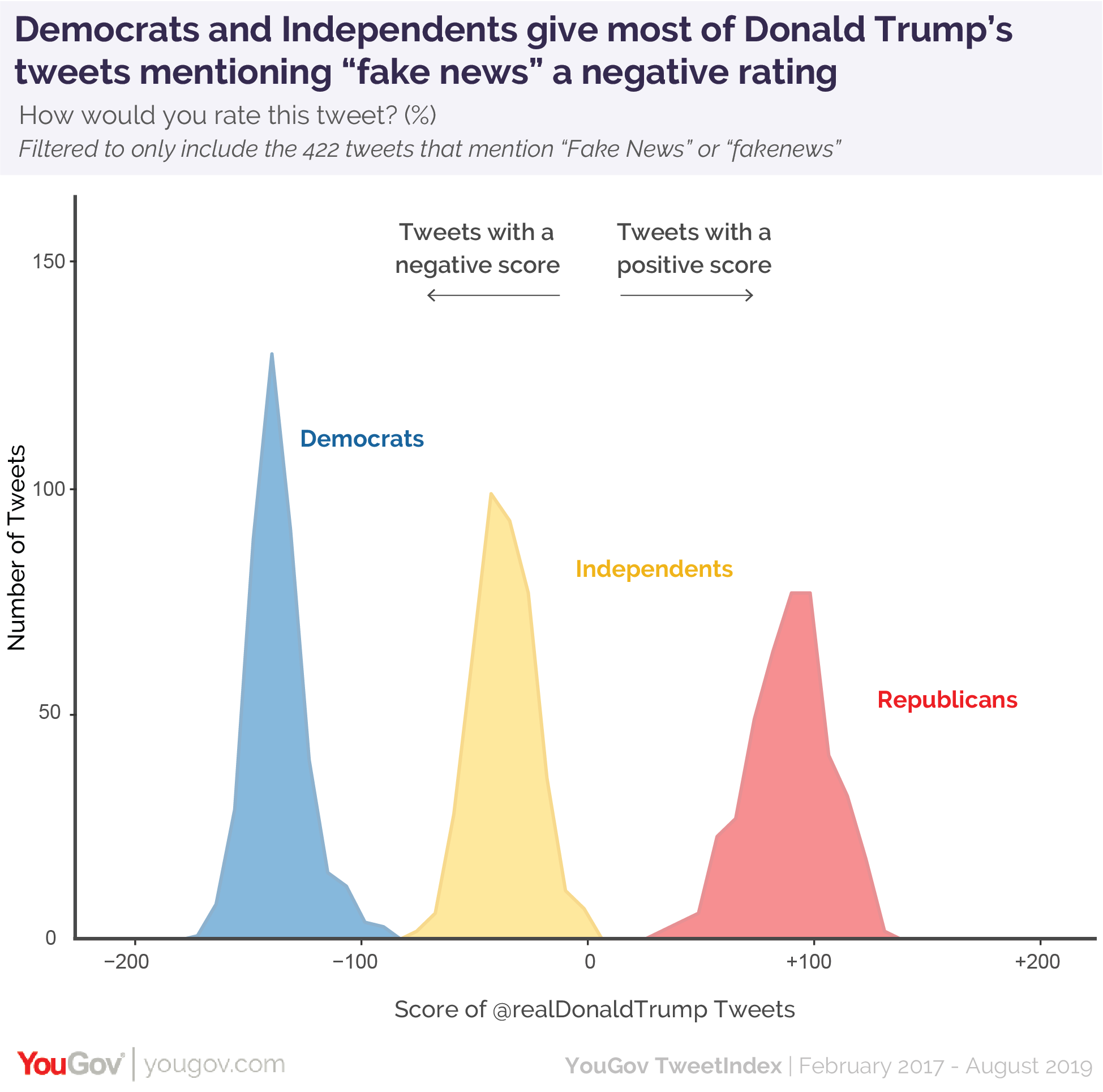 "Democrats and Independents give most of Donald Trump's tweets mentioning ""fake news"" a negative rating"