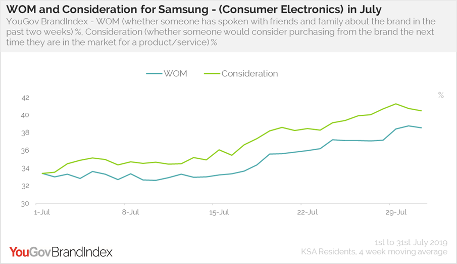 Samsung Consideration