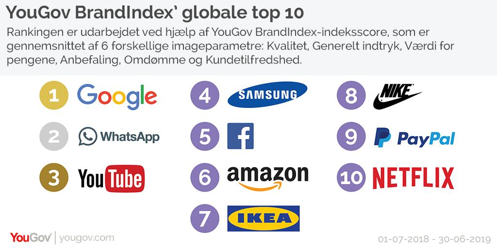 YouGov BrandIndex' globale top 10