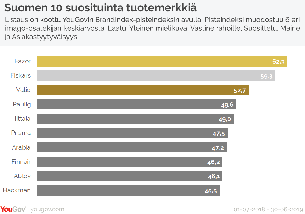 Finland's top 10