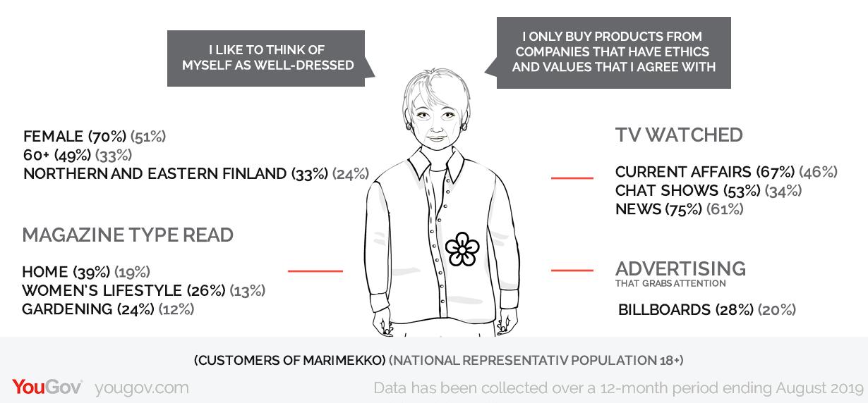 Profile: Marimekko's customers