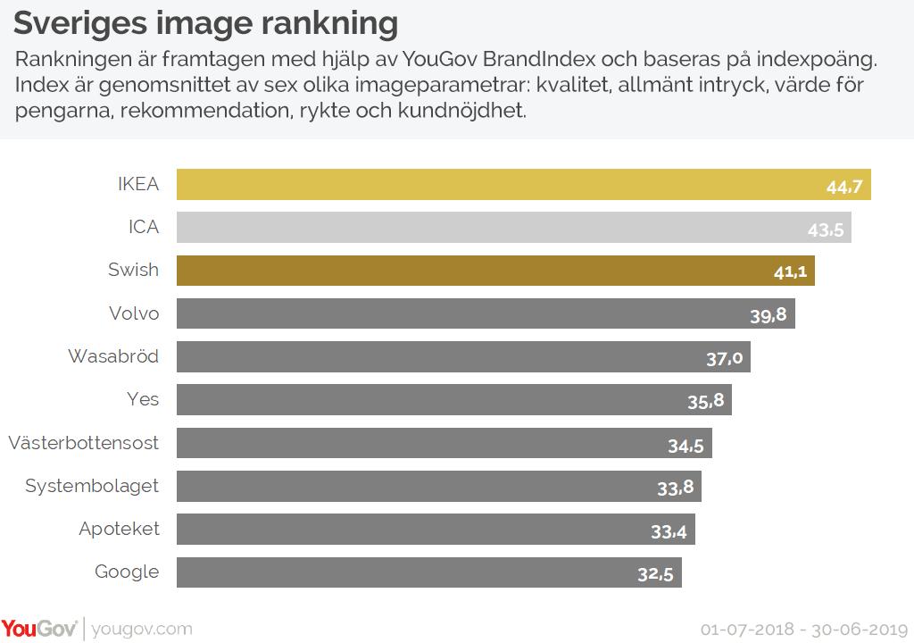 Sveriges image rankning