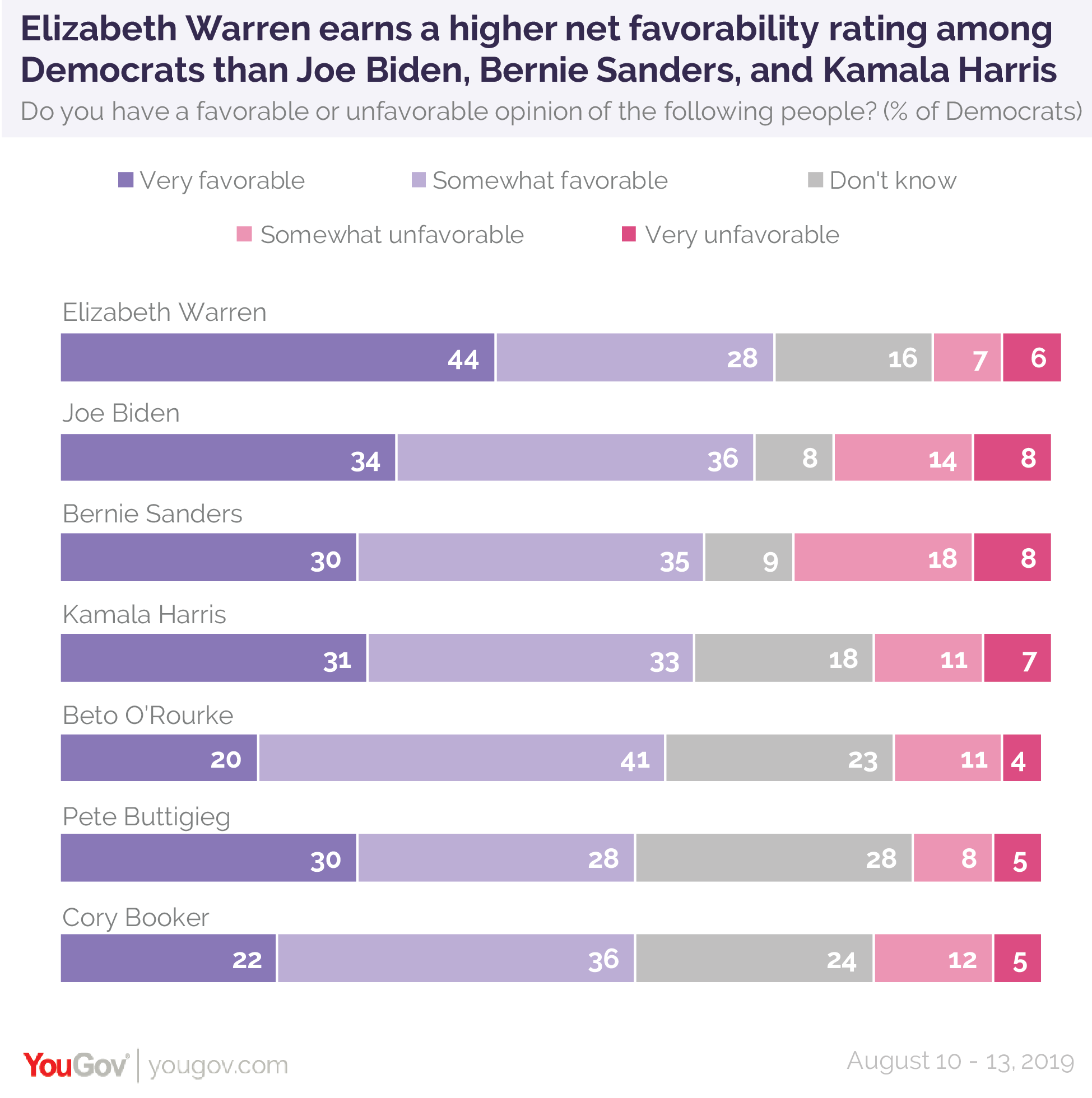Elizabeth Warren earns a net favorability rating among Democrats than Joe Biden, Bernie Sanders, and Kamala Harris