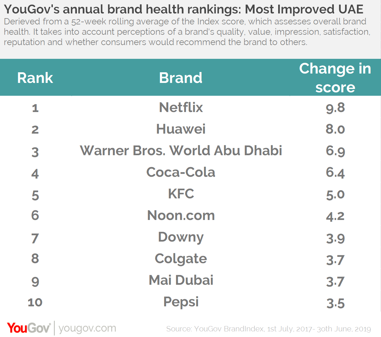 YouGov | Emirates tops YouGov's annual brand health rankings