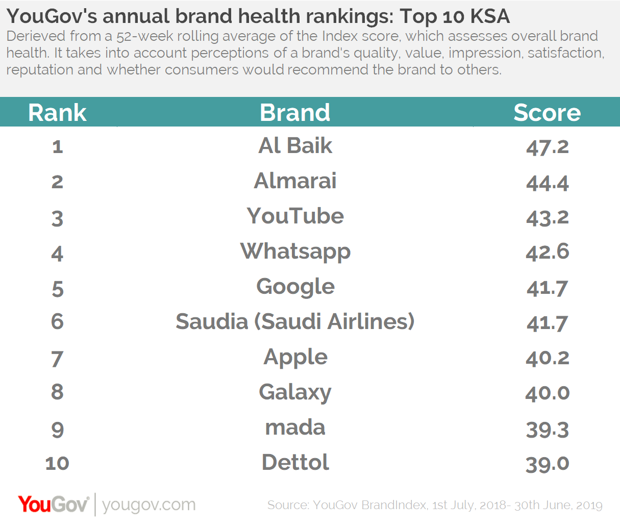 Index rankings- KSA