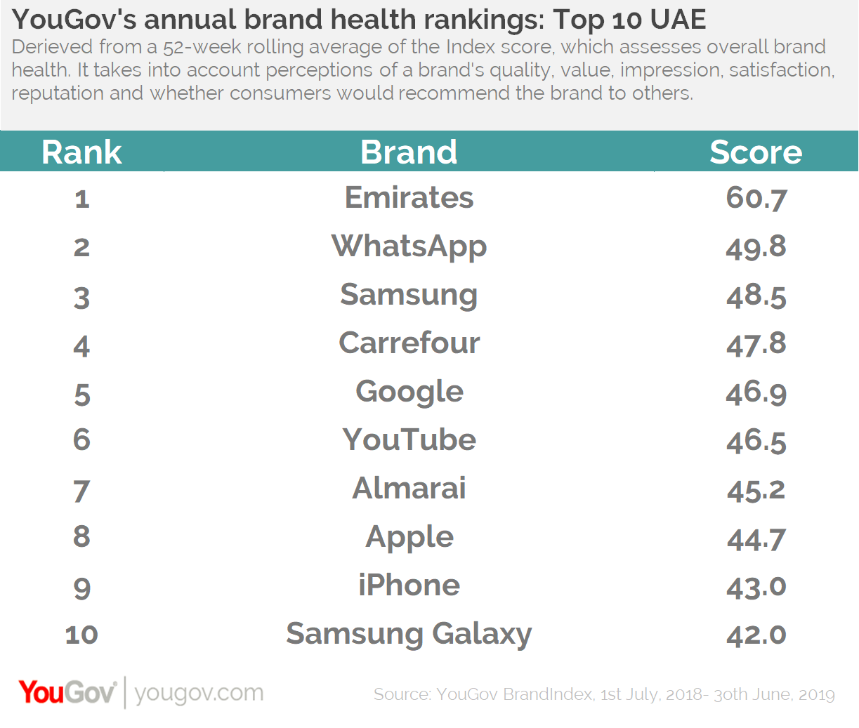 Index Rankings- UAE