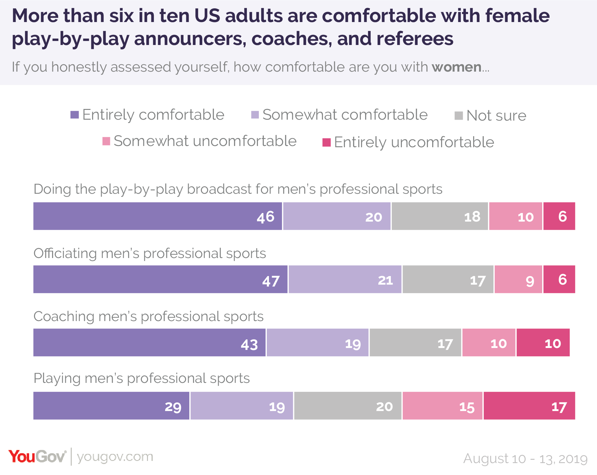 More than six in ten US adults are comfortable with female play-by-play announcers, coaches, and referees
