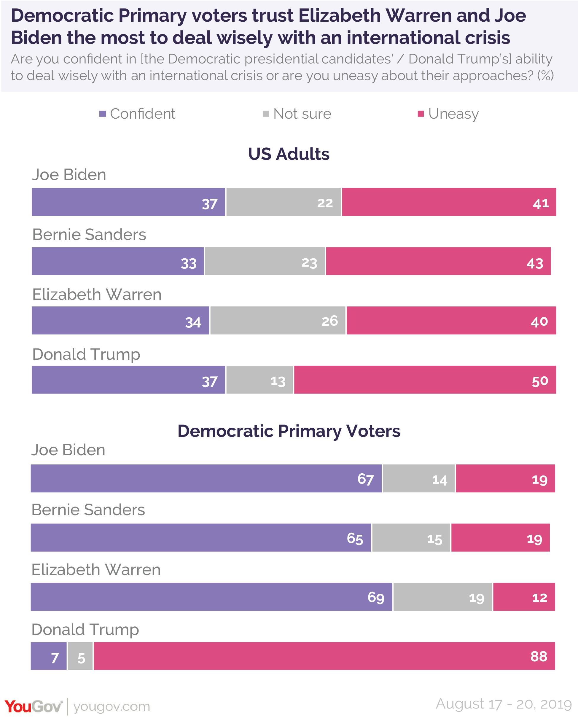 Democratic Primary voters trust Elizabeth Warren and Joe Biden the most to deal wisely with an international crisis