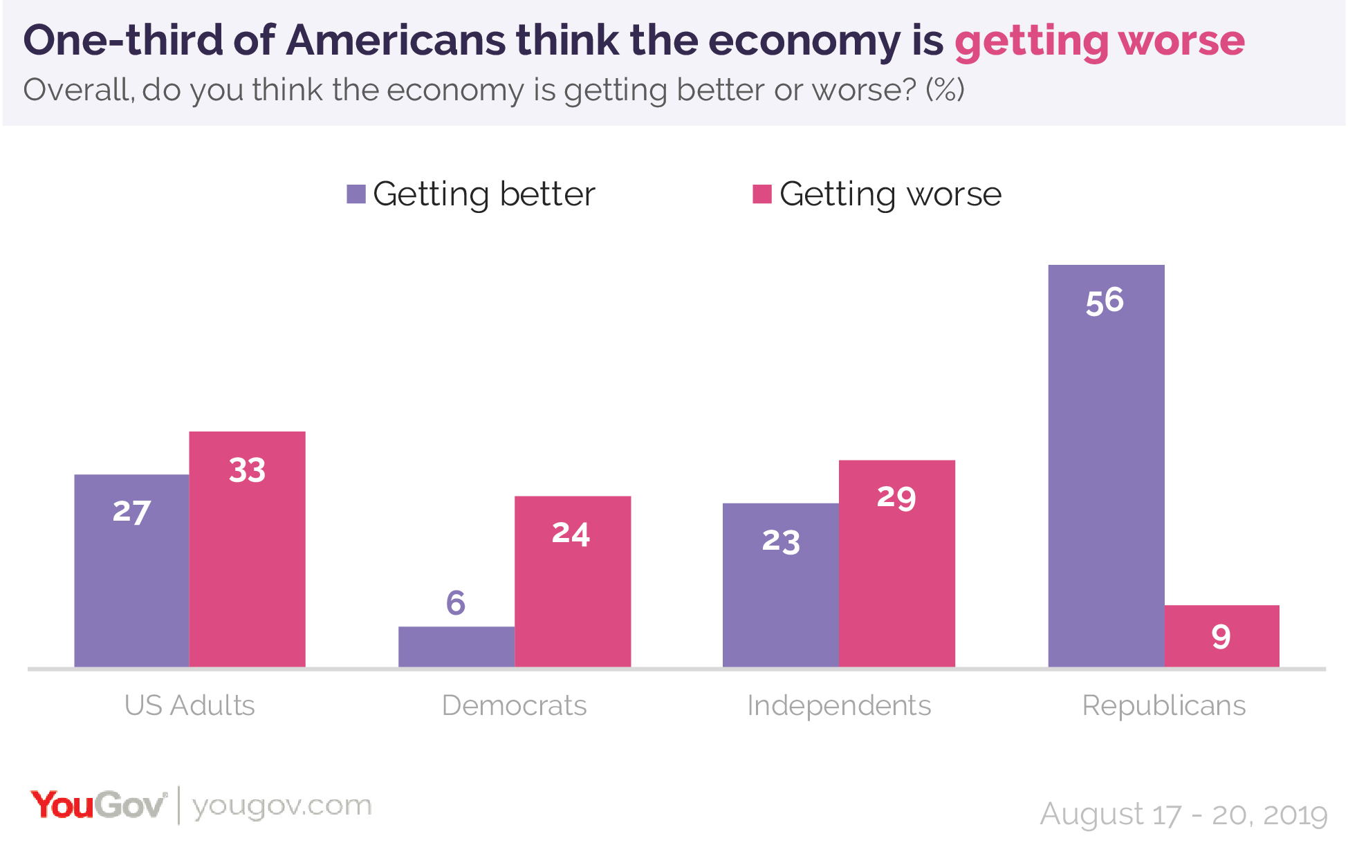 This week, one-third of Americans think the economy is getting worse