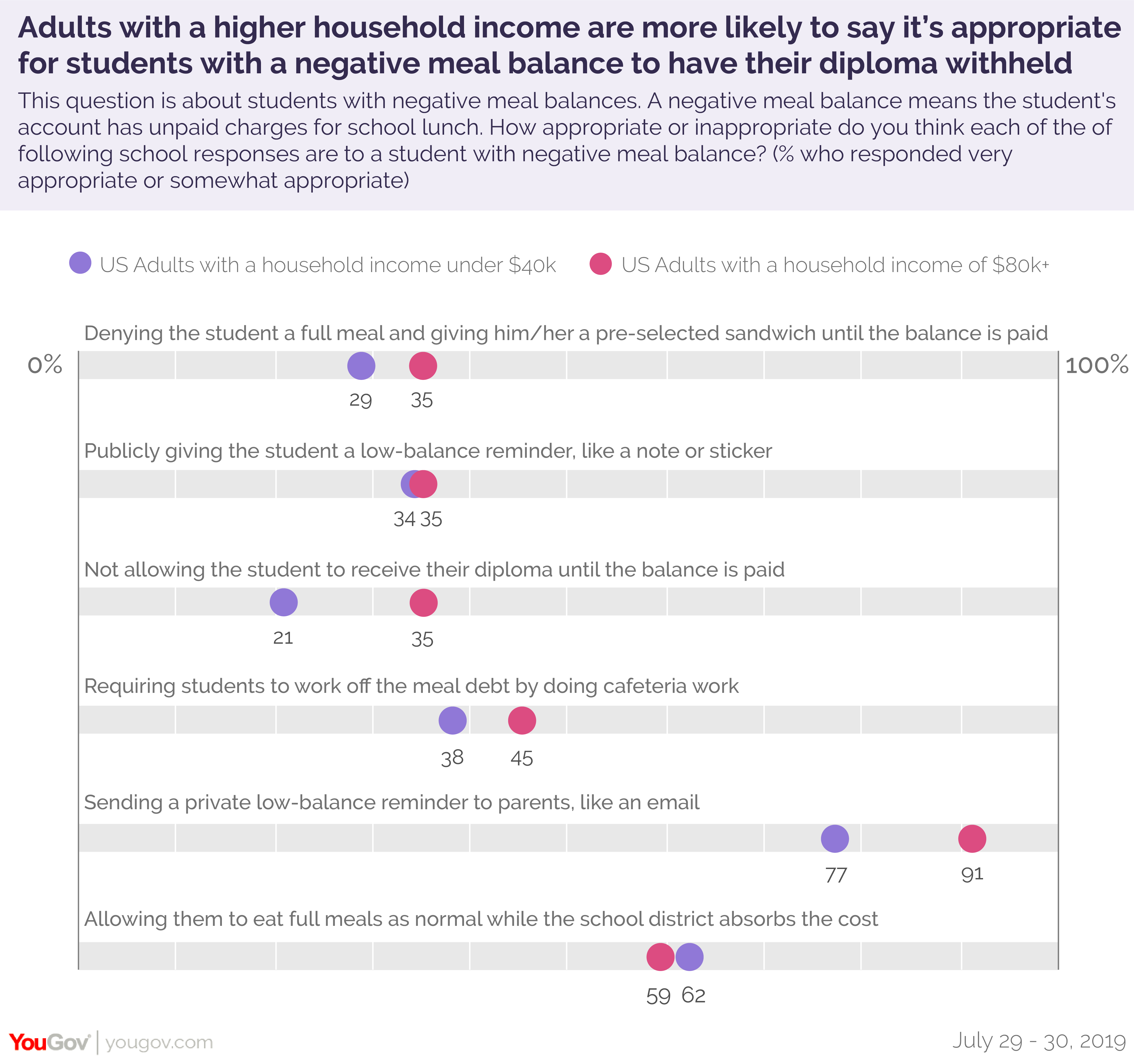 Adults with a higher household income are more likely to say it's appropriate for students with a negative meal balance to have their diploma withheld