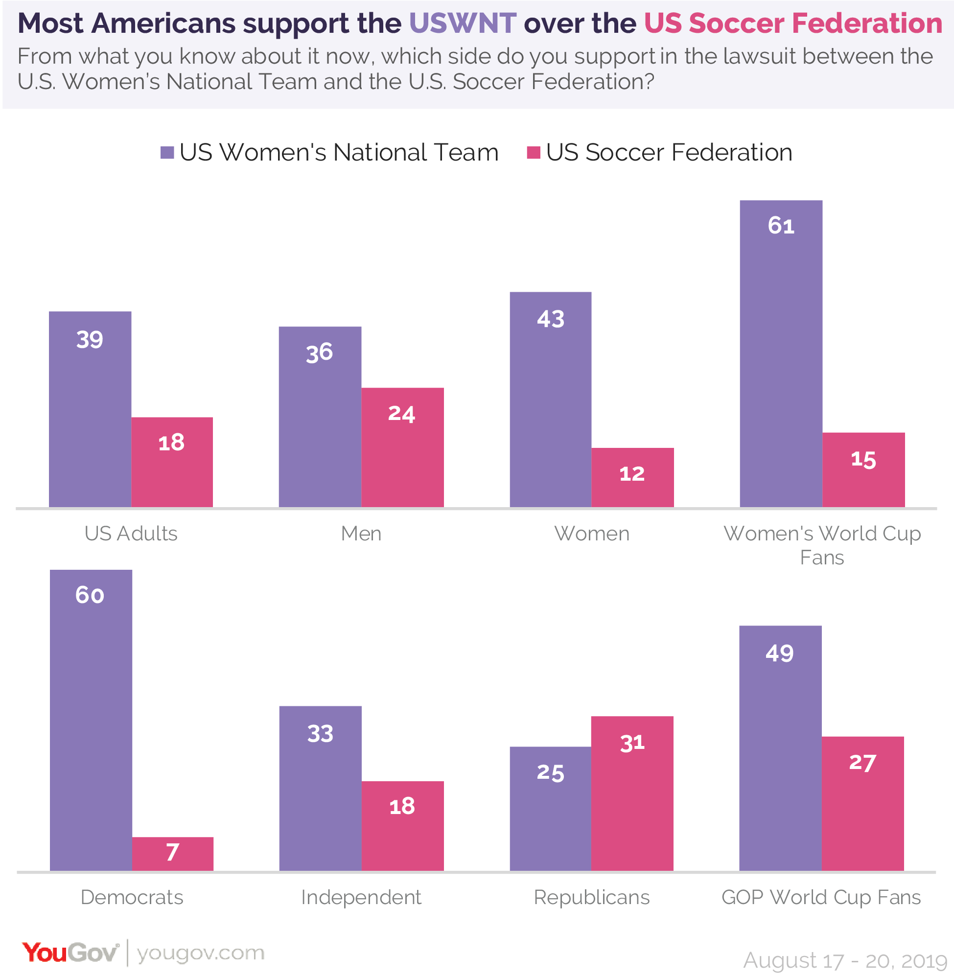 Most Americans support the USWNT over the US Soccer Federation