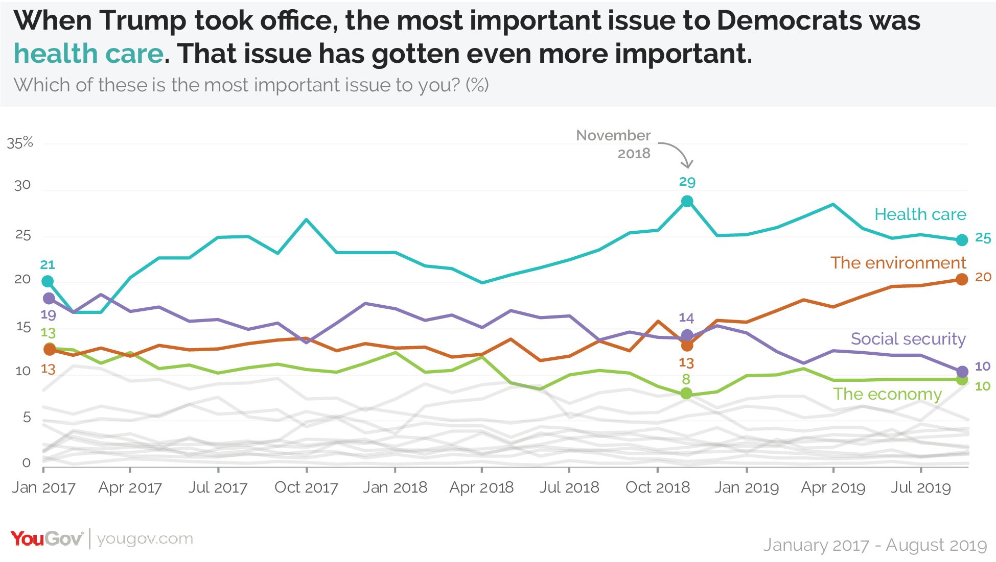When Donald Trump took office, the most important issue to Democrats was health care. That issue has gotten even more important.
