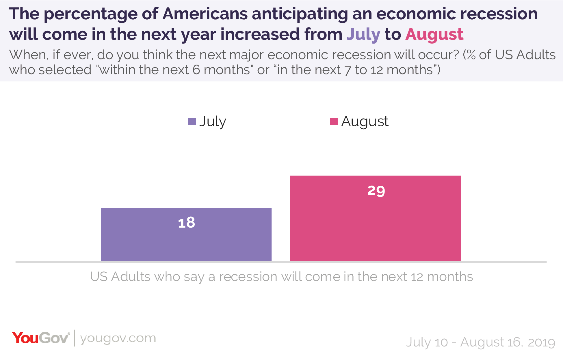 The percentage of Americans anticipating an economic recession will come in the next year increased from July to August
