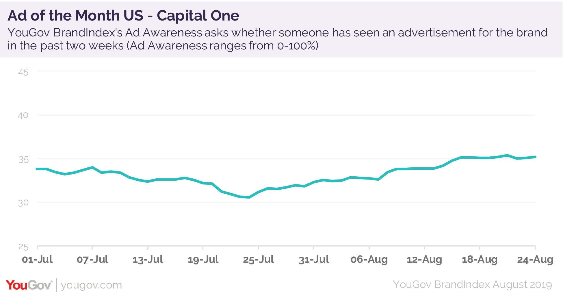 The US Ad of the Month is Capital One