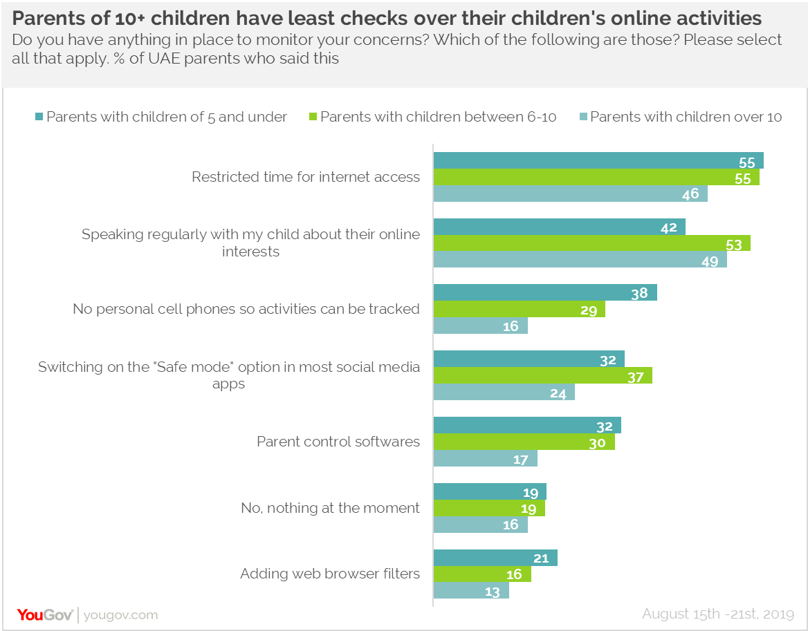 Digital censorship by UAE parents