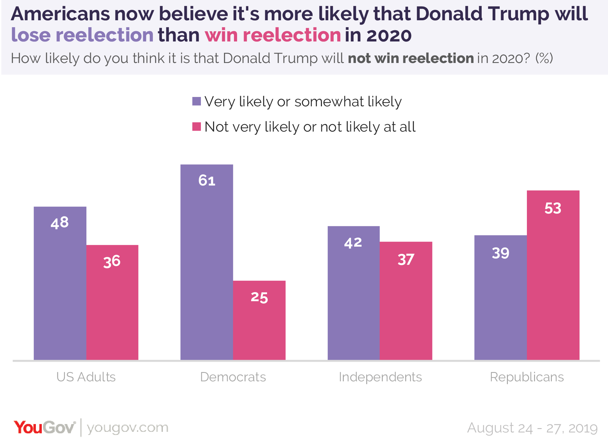 Americans now believe it's more likely that Donald Trump will lose reelection than win reelection in 2020