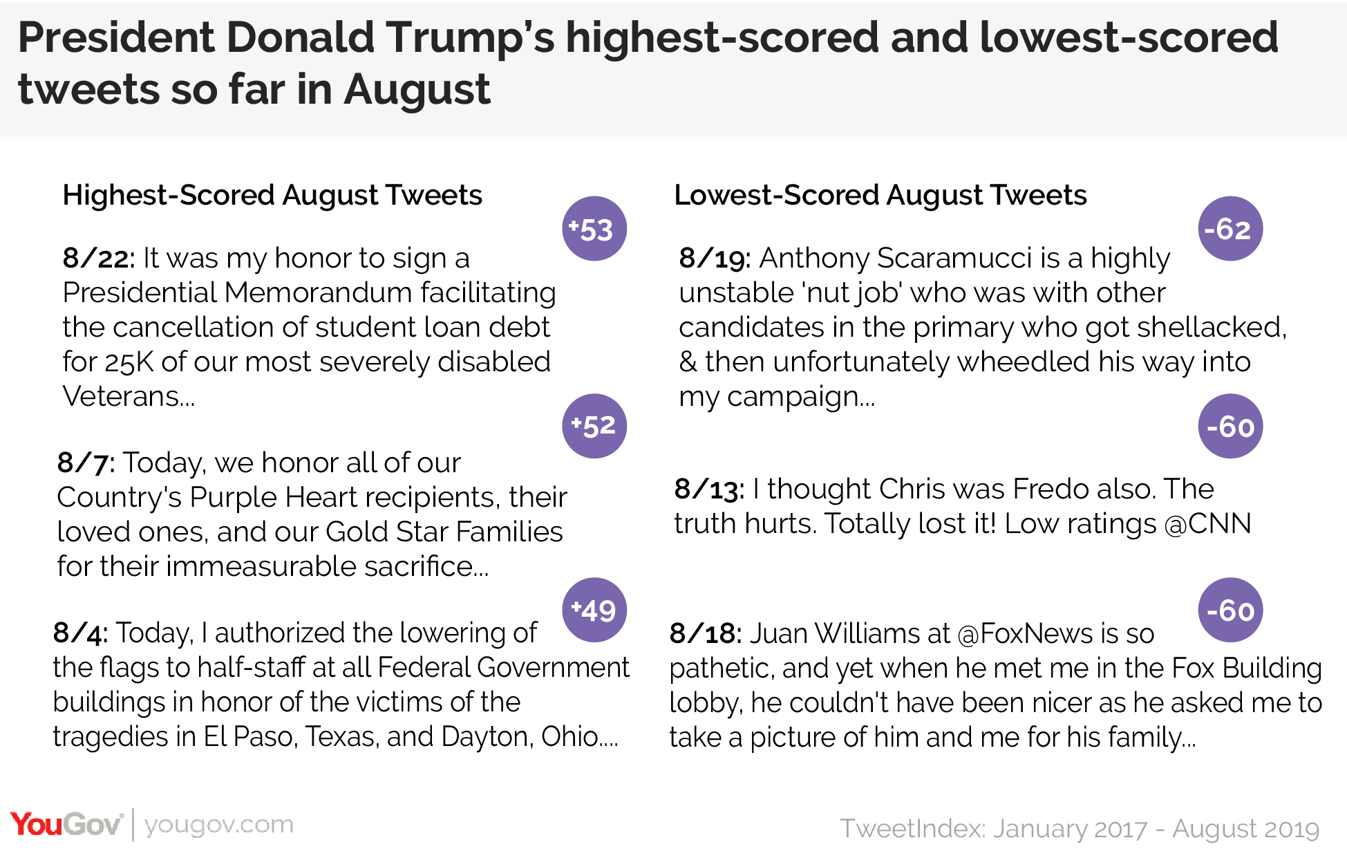 President Donald Trump's highest-scored and lowest-scored tweets in August
