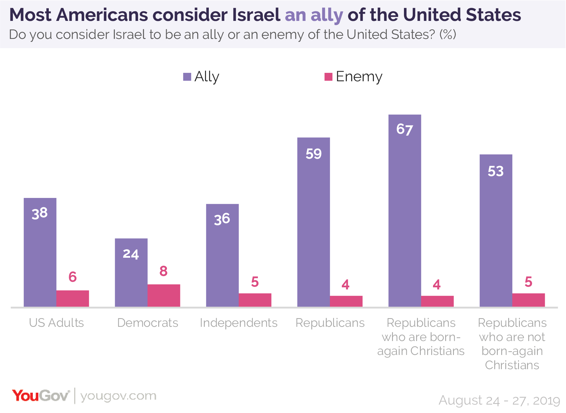 Most Americans consider Israel an ally of the United States