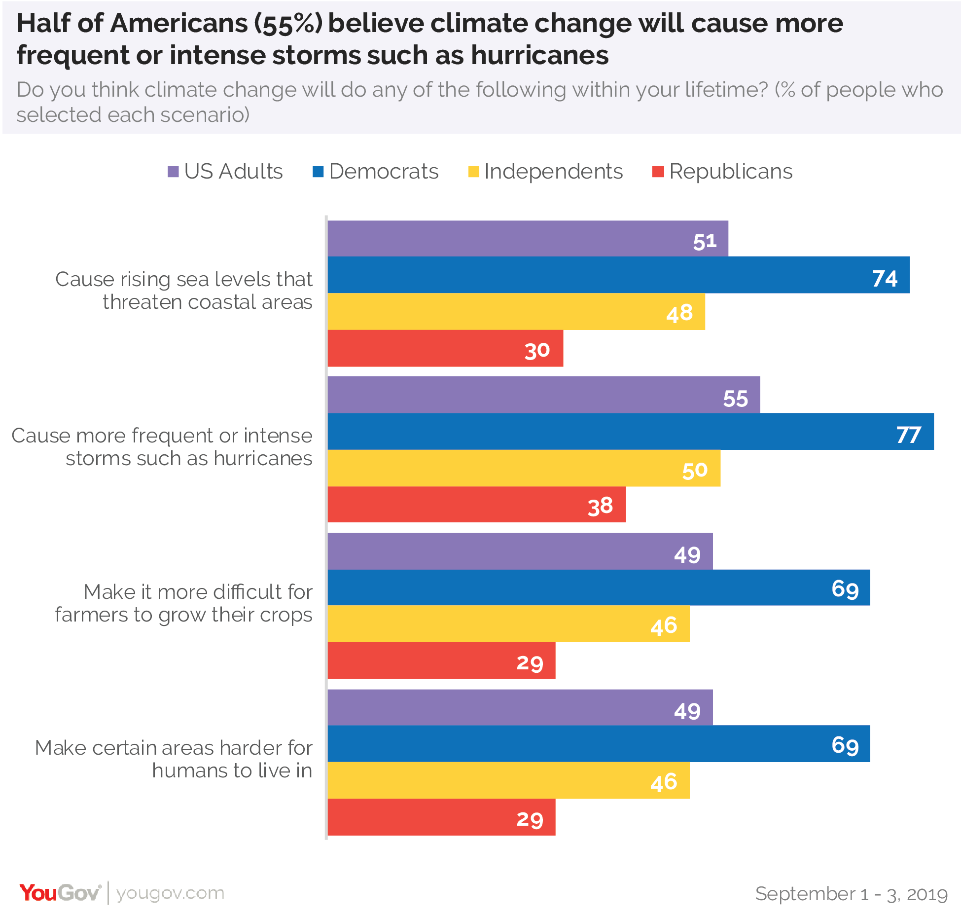 Half of Americans believe climate change will cause more frequent or intense storms such as hurricanes