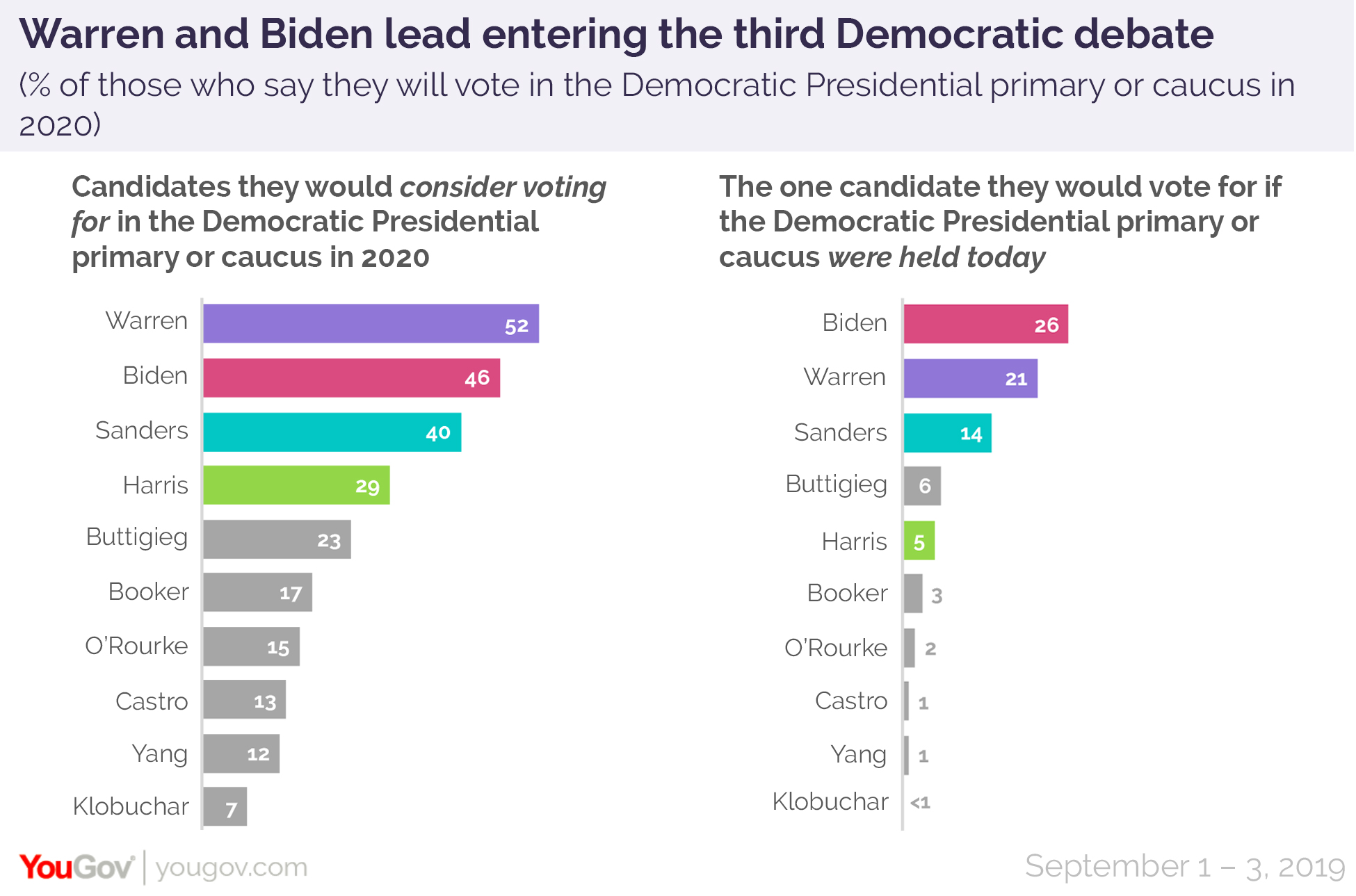 Elizabeth Warren and Joe Biden lead ahead of the third Democratic primary debate