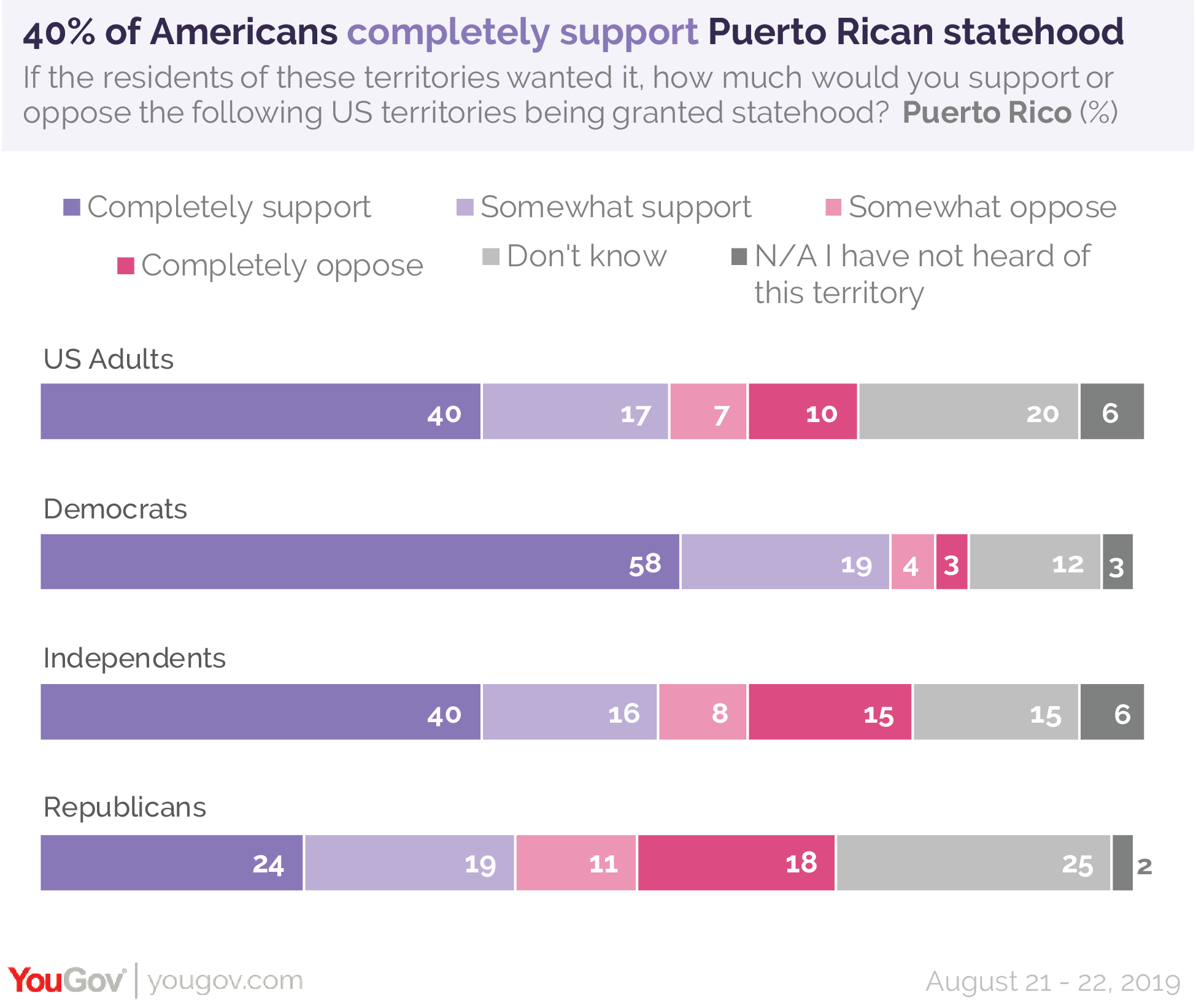40% of Americans completely support Puerto Rican statehood