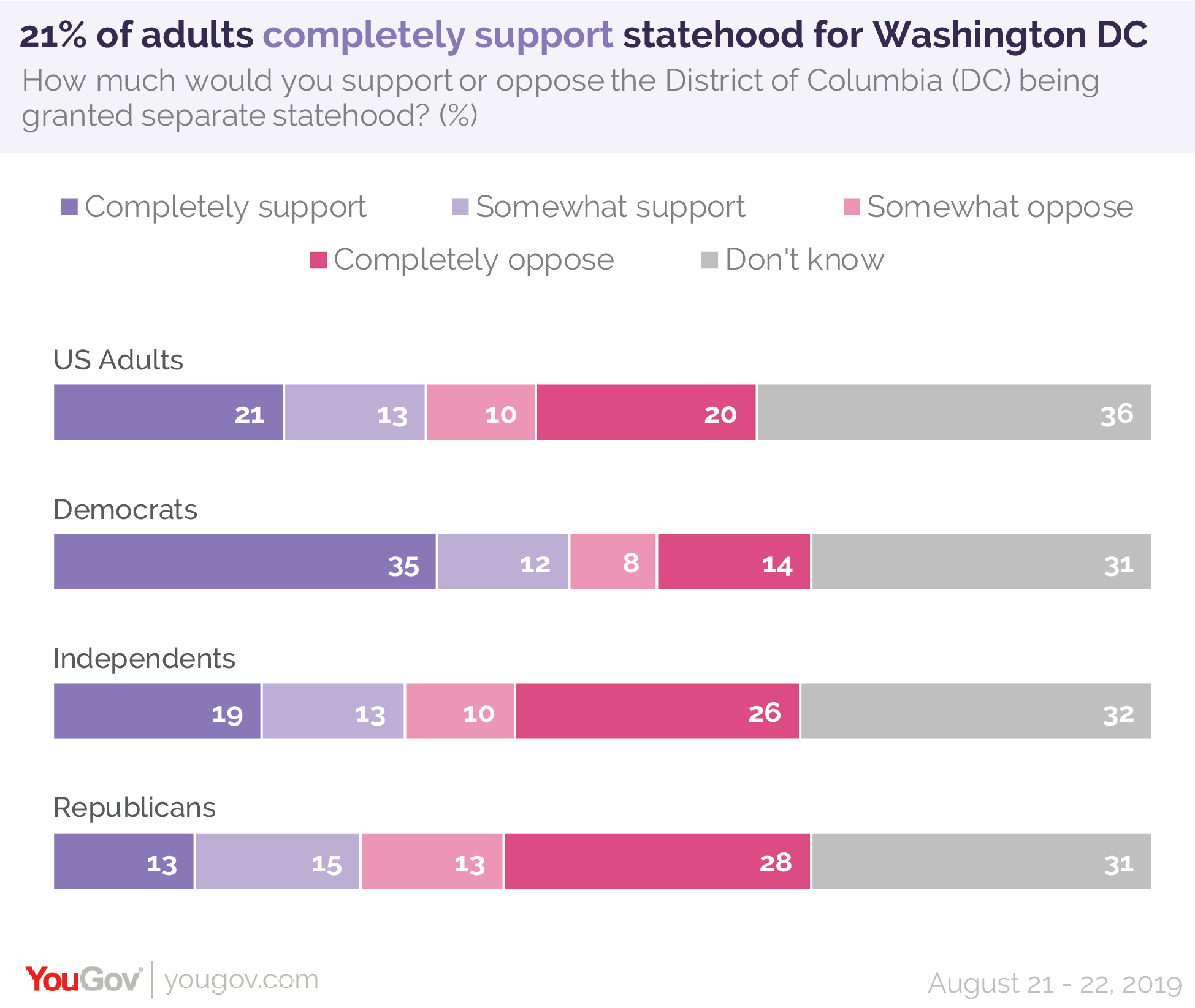 21% of adults completely support statehood for Washington, D.C.