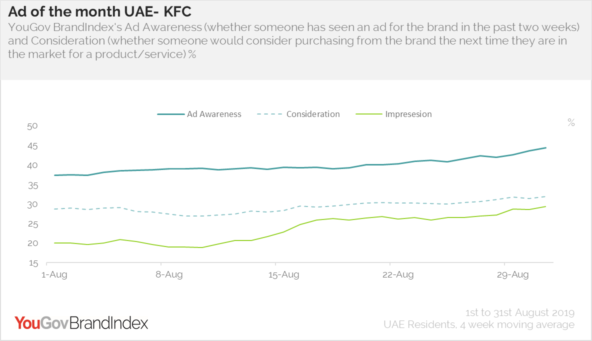 Ad of the month- UAE